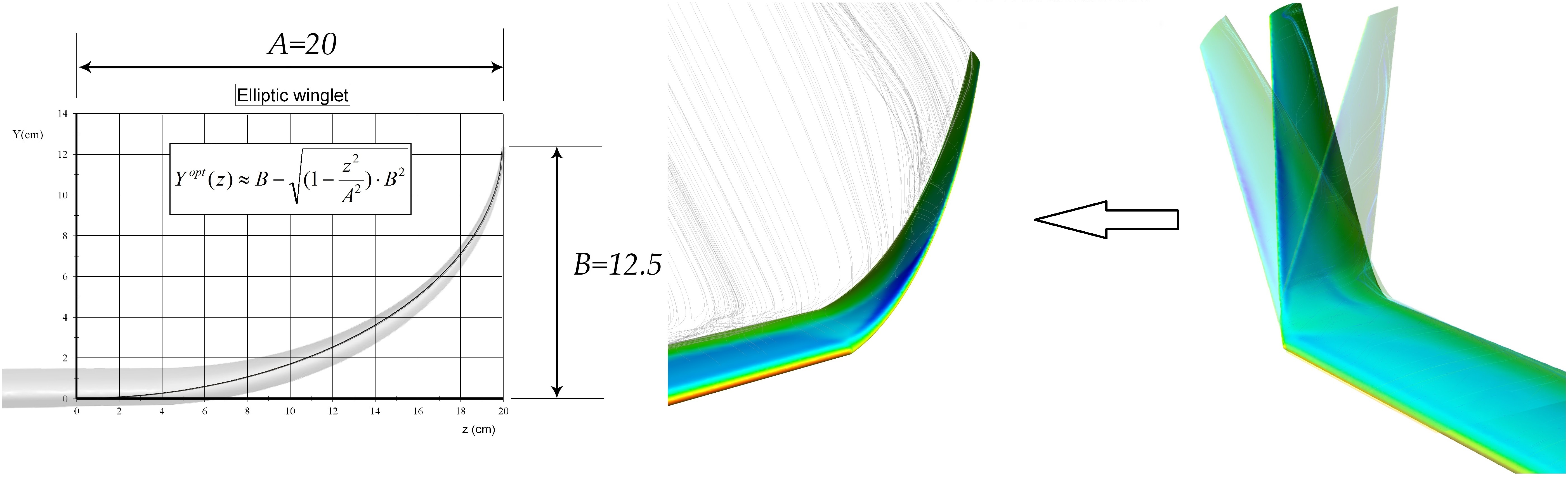 aerodynamic analysis on winglets This paper describes the experimental and computational work carried at the university facility the experimental winglet model made of medium density fiber (mdf) board while computational.