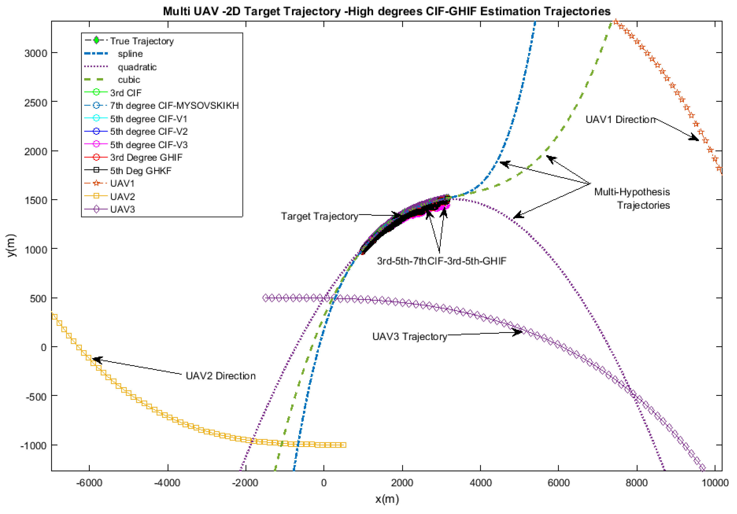 Aerospace   Free Full-Text   Multi-UAV Doppler Information
