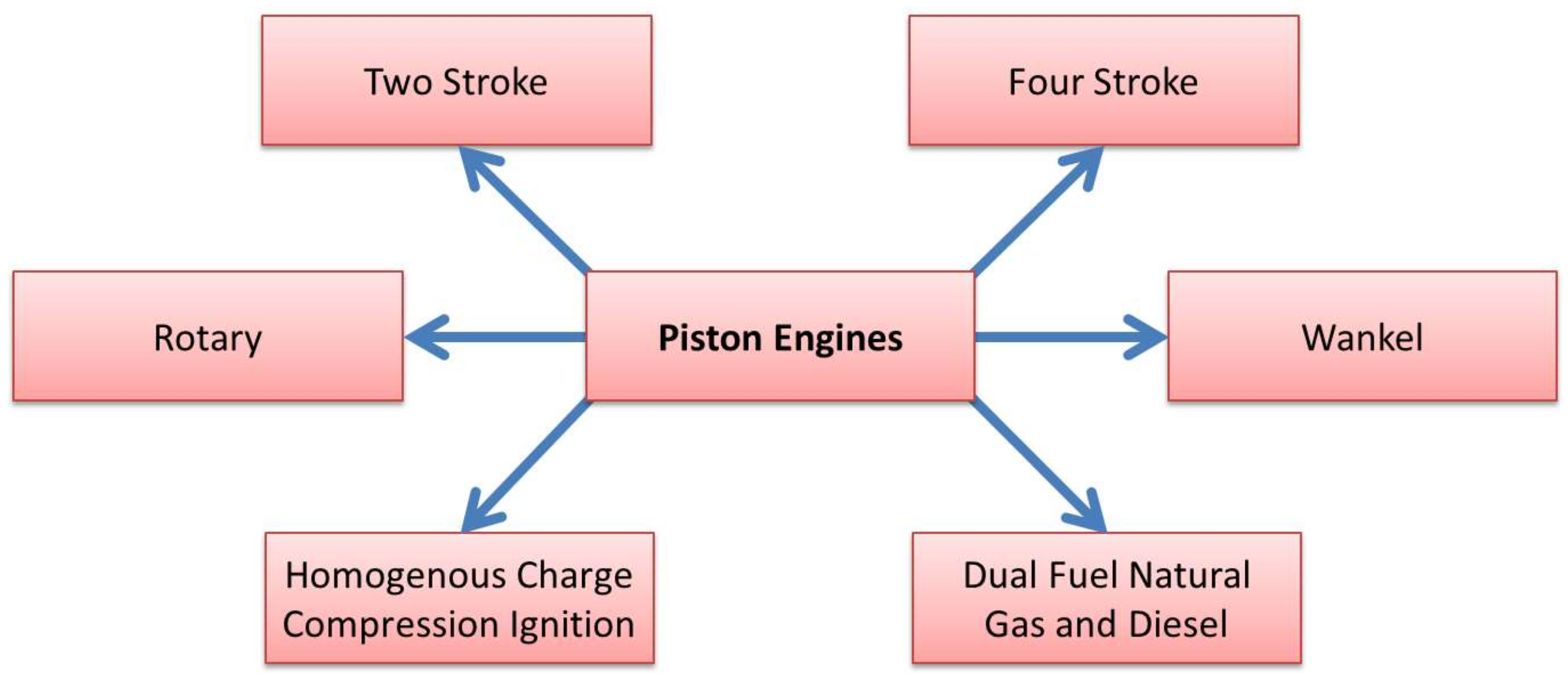 Aerospace Free Full Text Hybrid Propulsion Systems For Remotely Aircraft Piston Engine Diagram 05 00034 G003