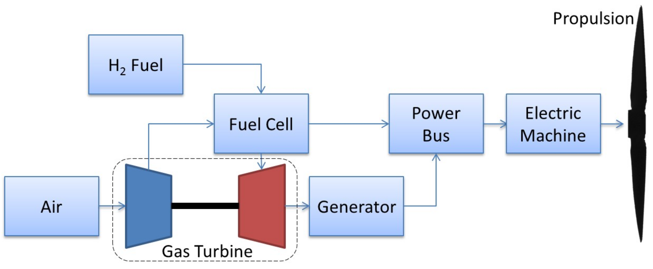Aerospace | Free Full-Text | Hybrid Propulsion Systems for Remotely