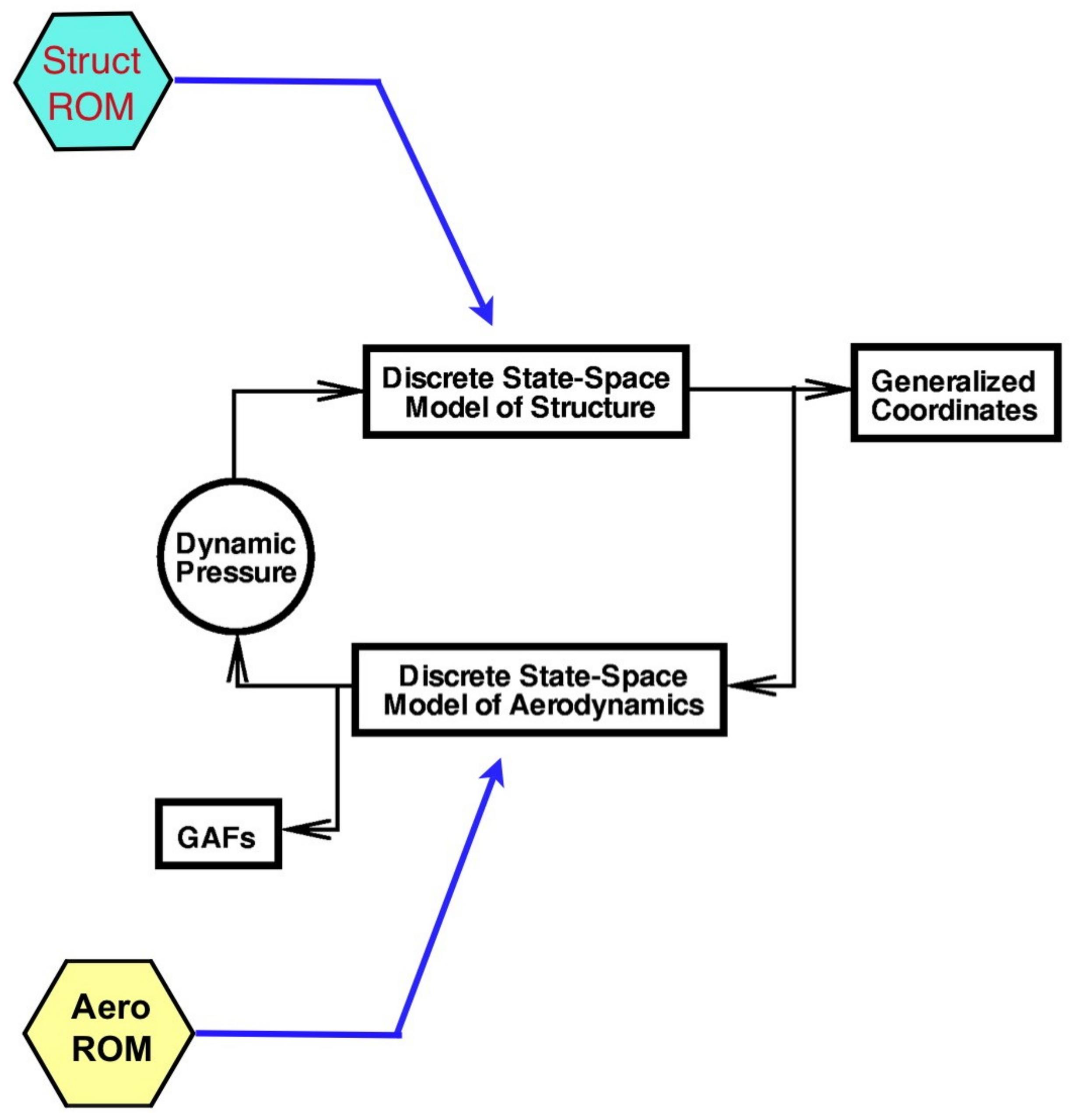 Aerospace   Free Full-Text   AEROM: NASA's Unsteady