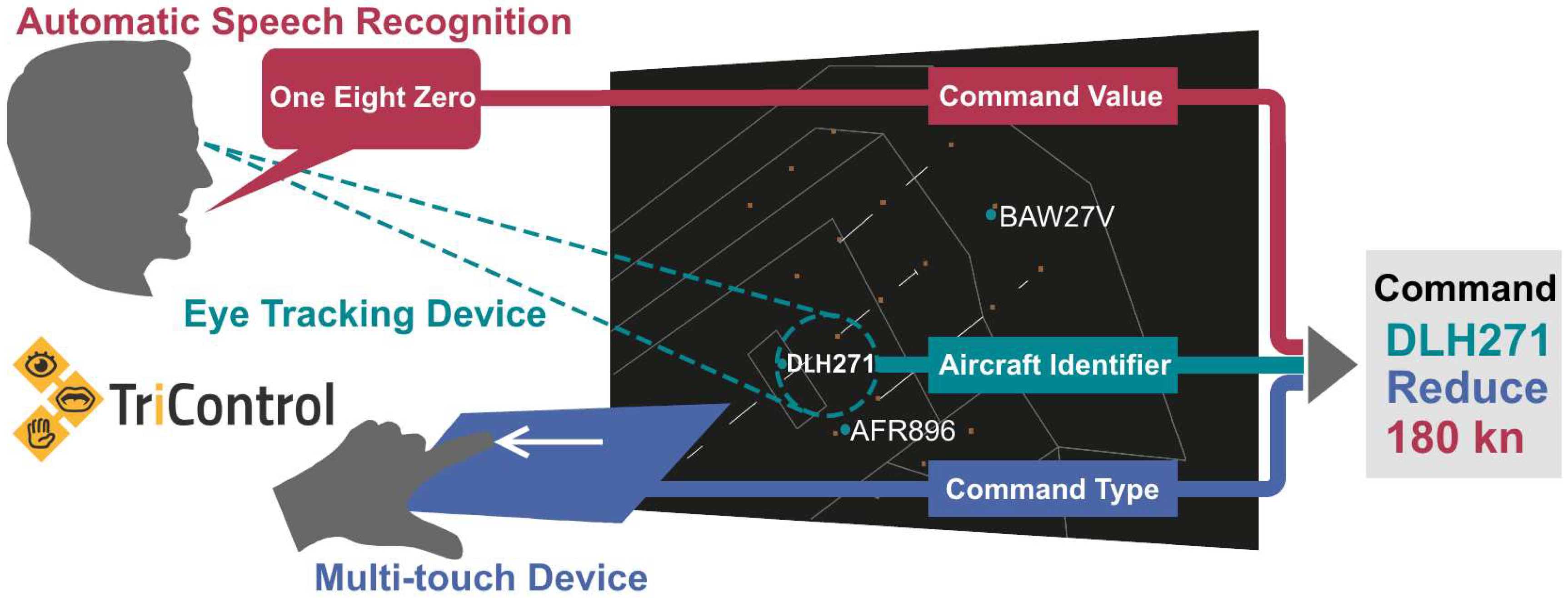 Aerospace Free Full Text Faster Command Input Using The Voice Recognition System And Embedded Controllers No