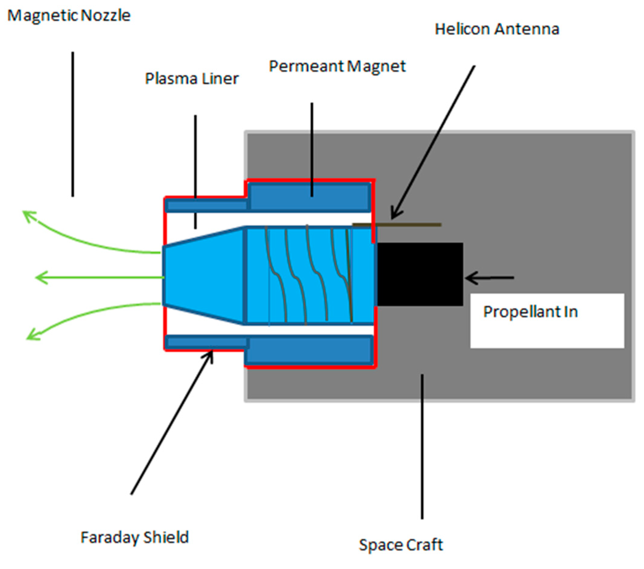 Aerospace Free Full Text Design Of Power Propulsion And Blocks To Define The Fuel Flow Properties Powersubsystem 05 00063 G020
