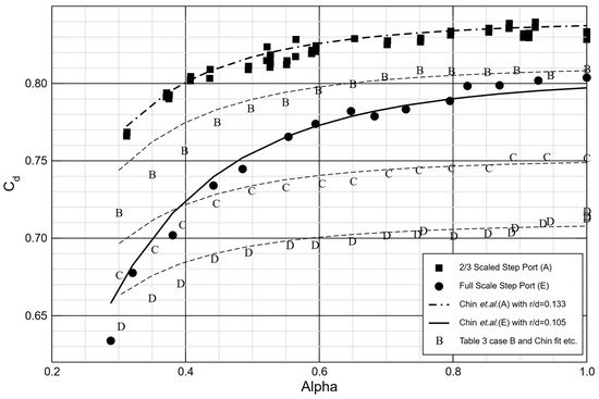 Aerospace | Special Issue : Secondary Air Systems in Gas Turbine Engines