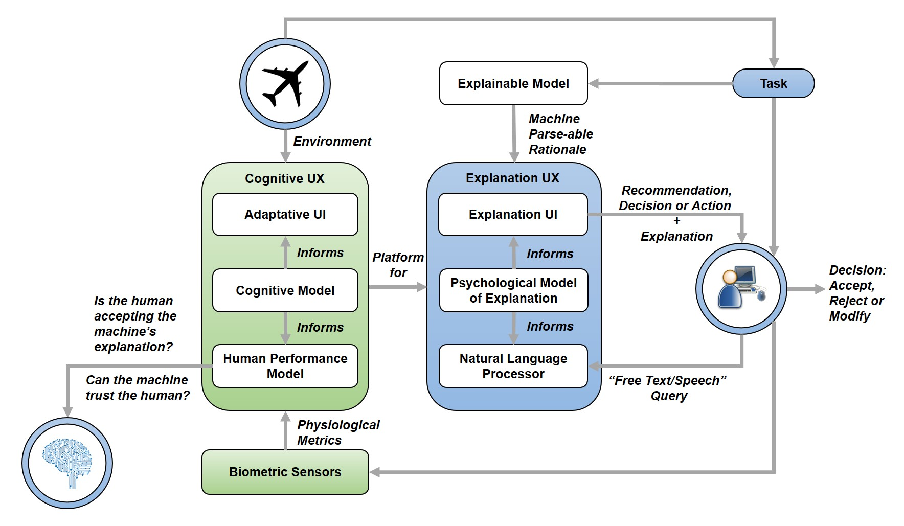 Aerospace Free Full Text Machine Learning And Cognitive