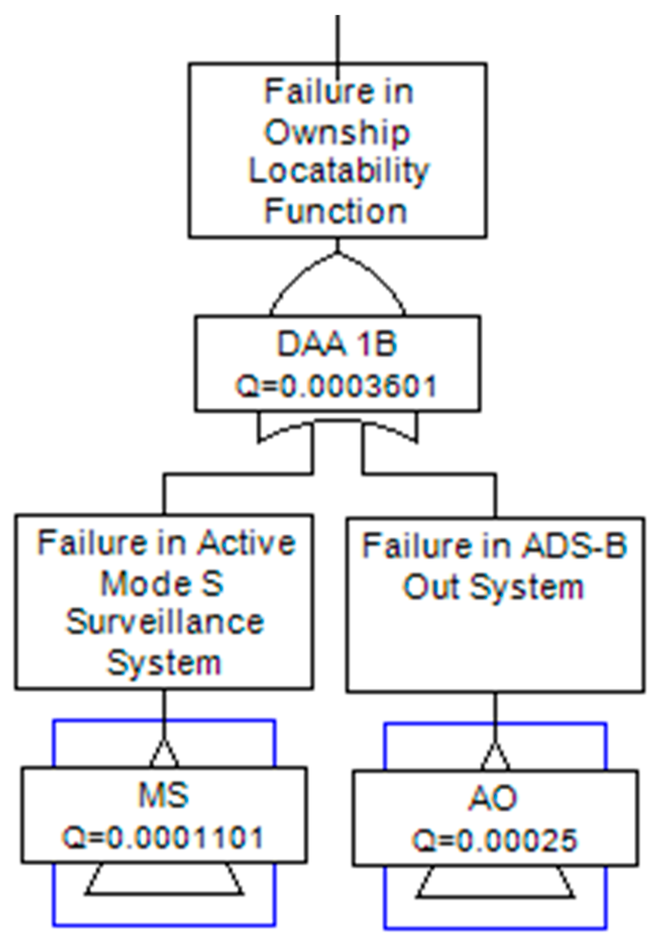 Aerospace | Free Full-Text | Probabilistic Safety Assessment for UAS