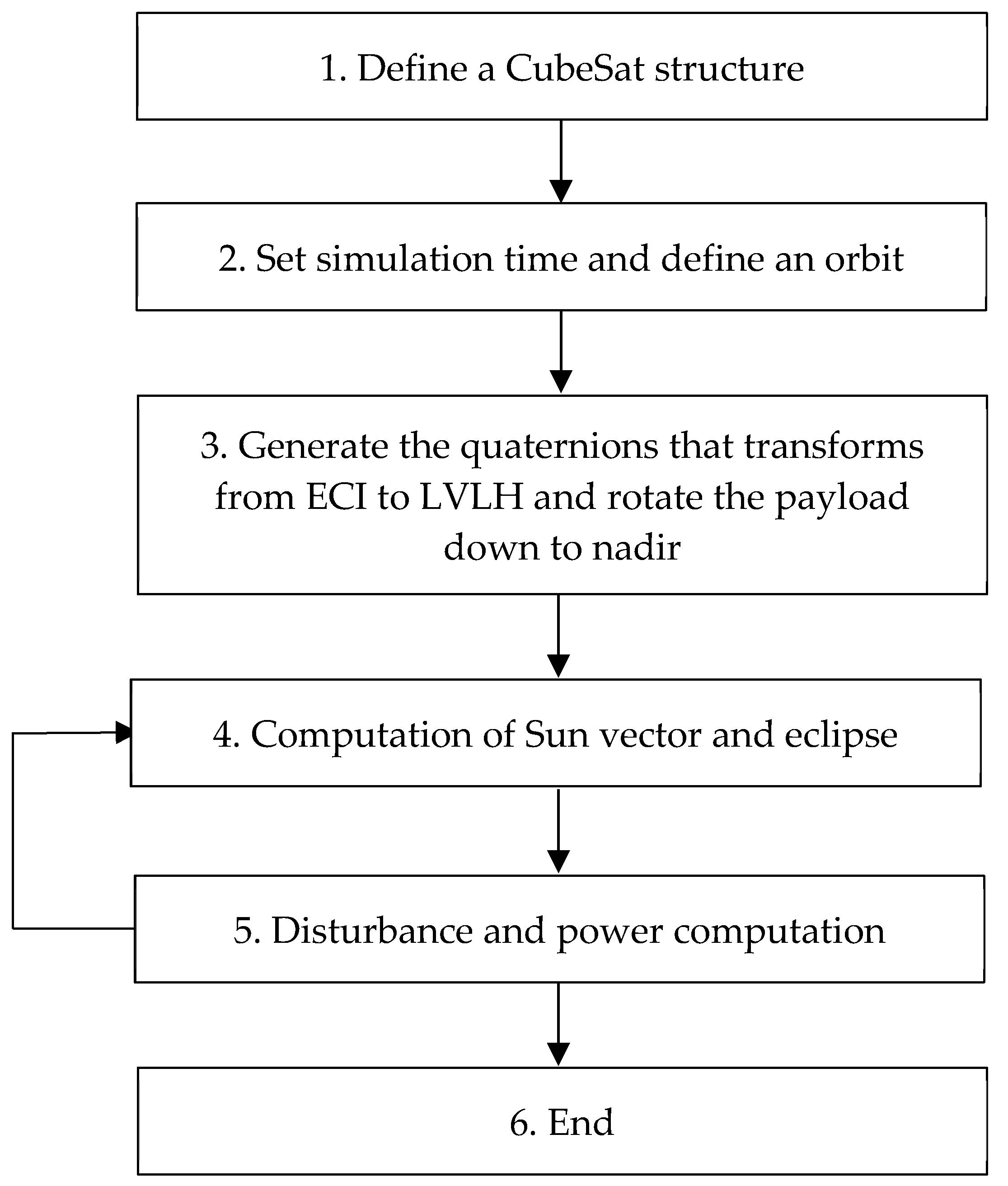 Aerospace | Free Full-Text | Comparison of Solar Radiation Torque