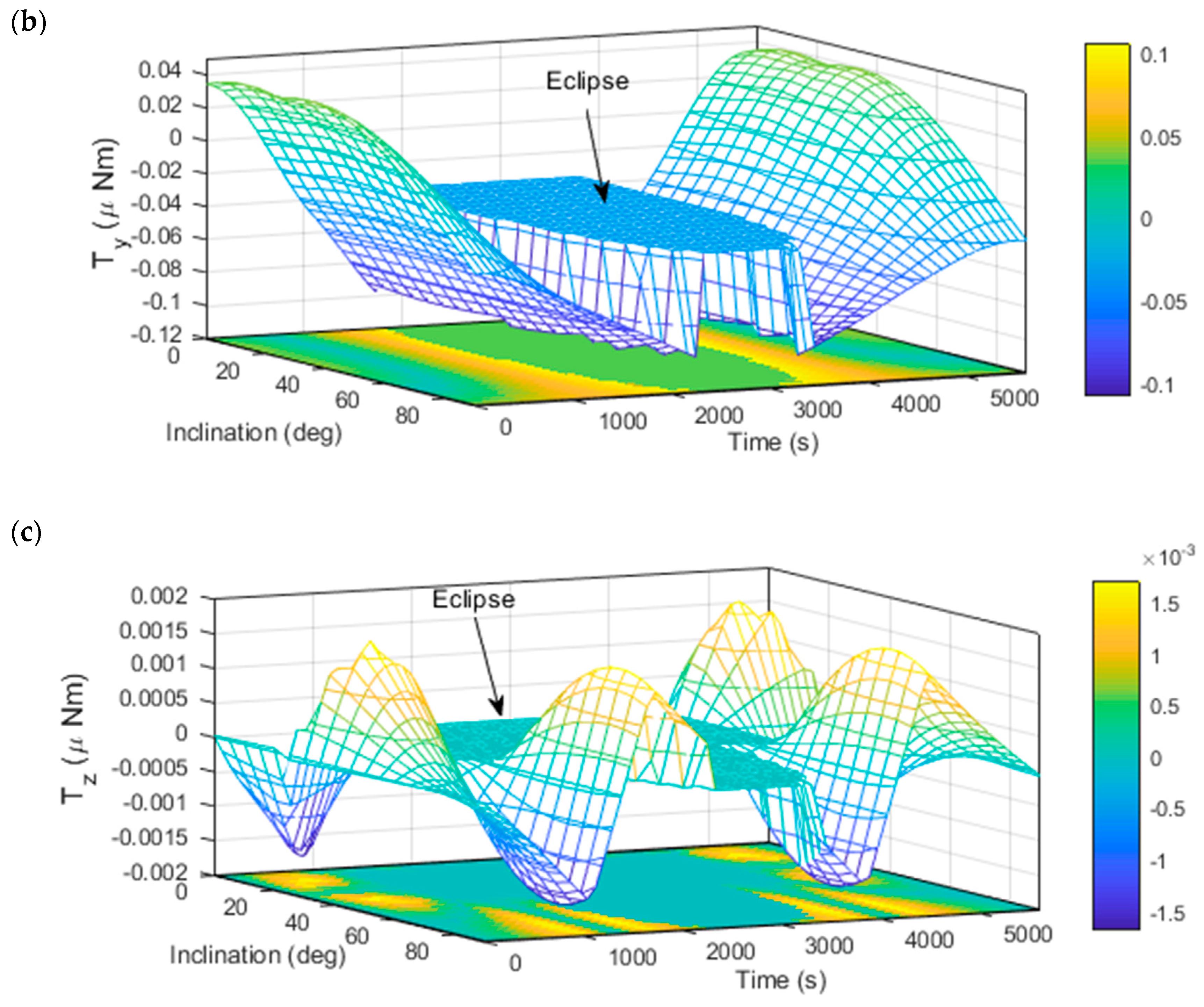 Aerospace Free Full Text Comparison Of Solar Radiation