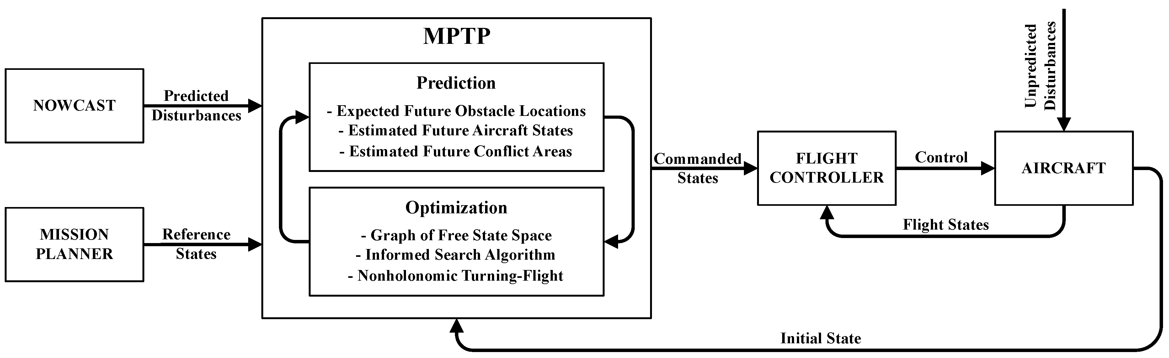 Aerospace | Free Full-Text | Trajectory Planning in Time