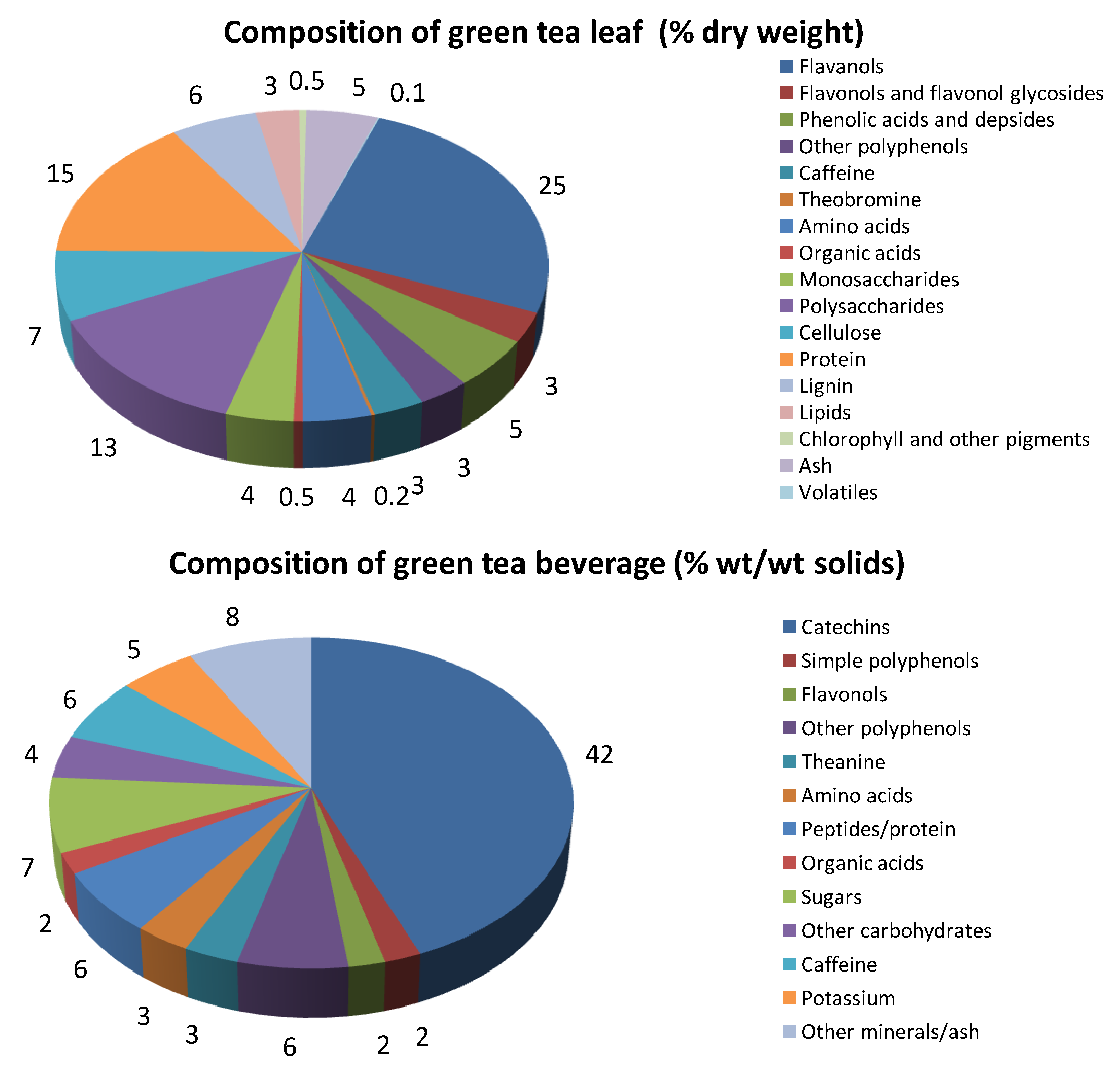 components of green tea essay Search for more papers by this author  shown that green tea and lemon balm tea have more stimulating  the biochemical components of tea.