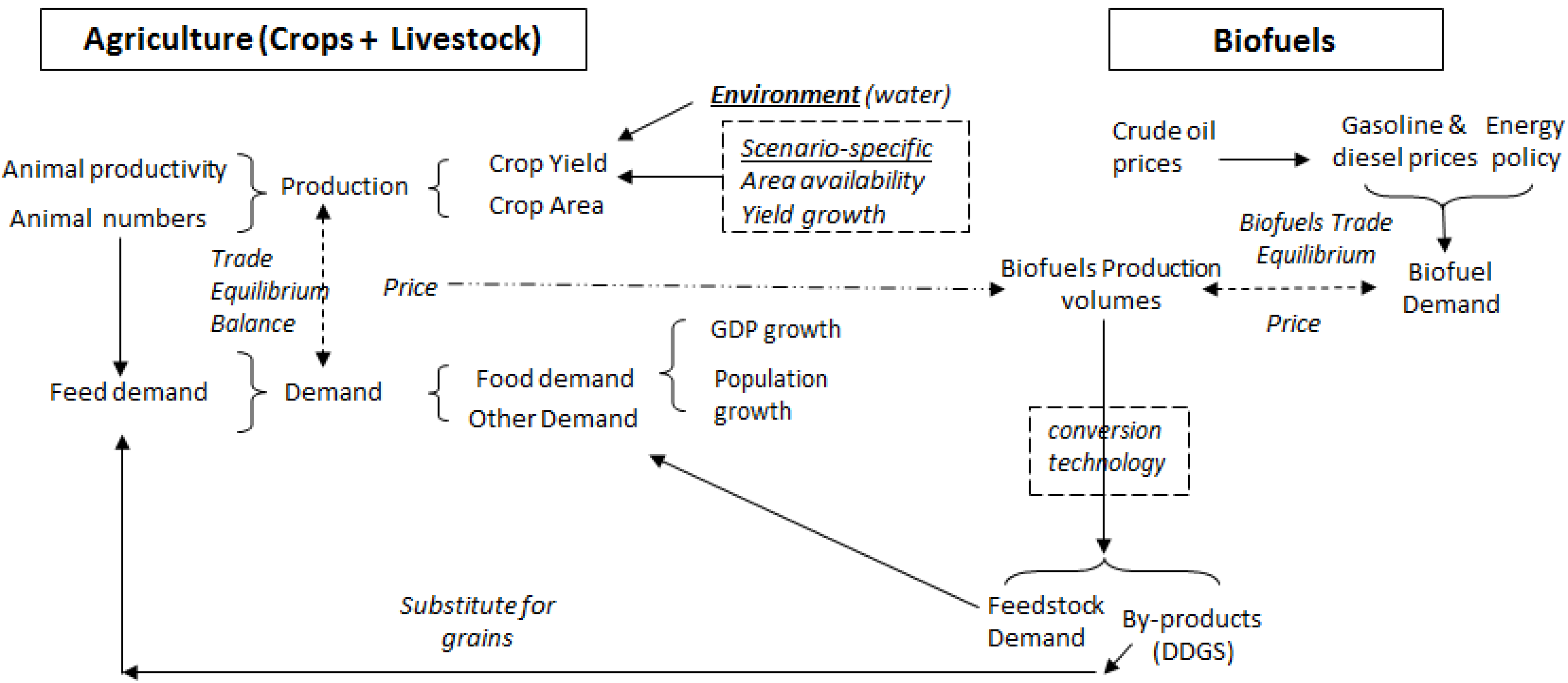 agriculture full text biofuels and the future of food agriculture 02 00414 g003 1024