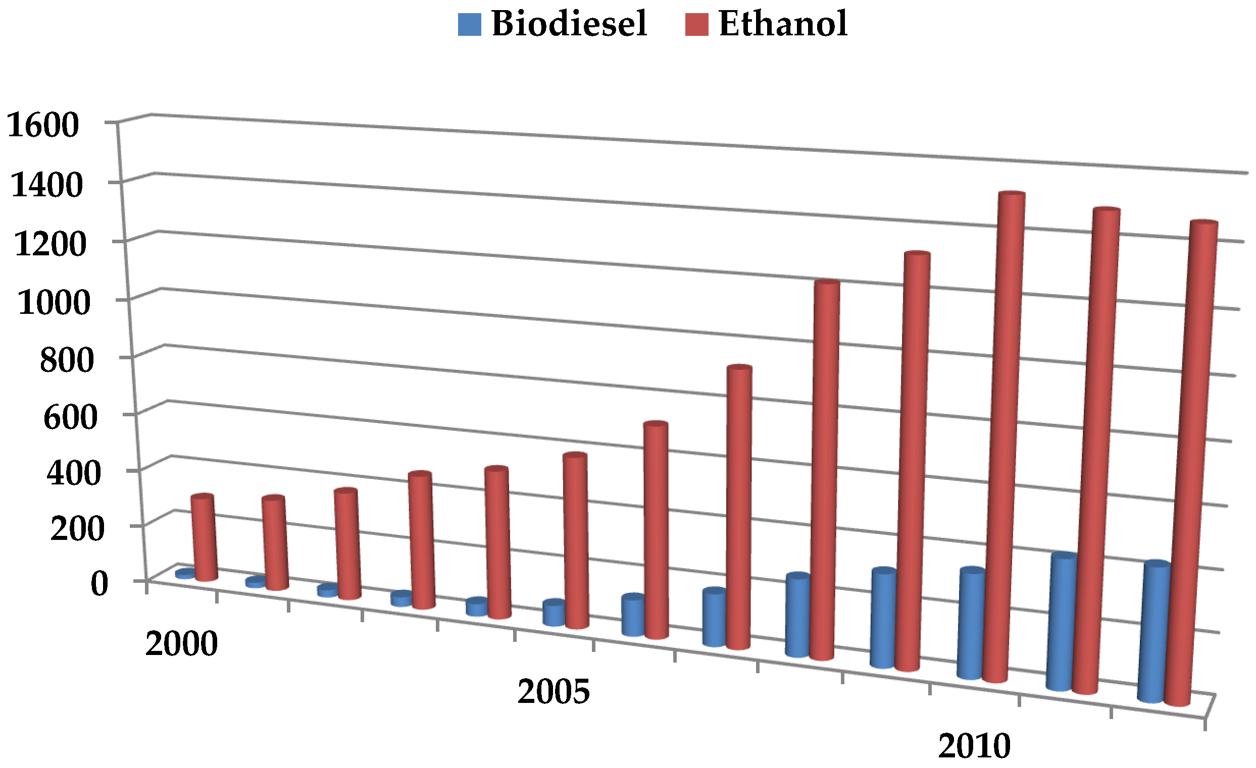 Agriculture | Free Full-Text | Global Biofuels at the
