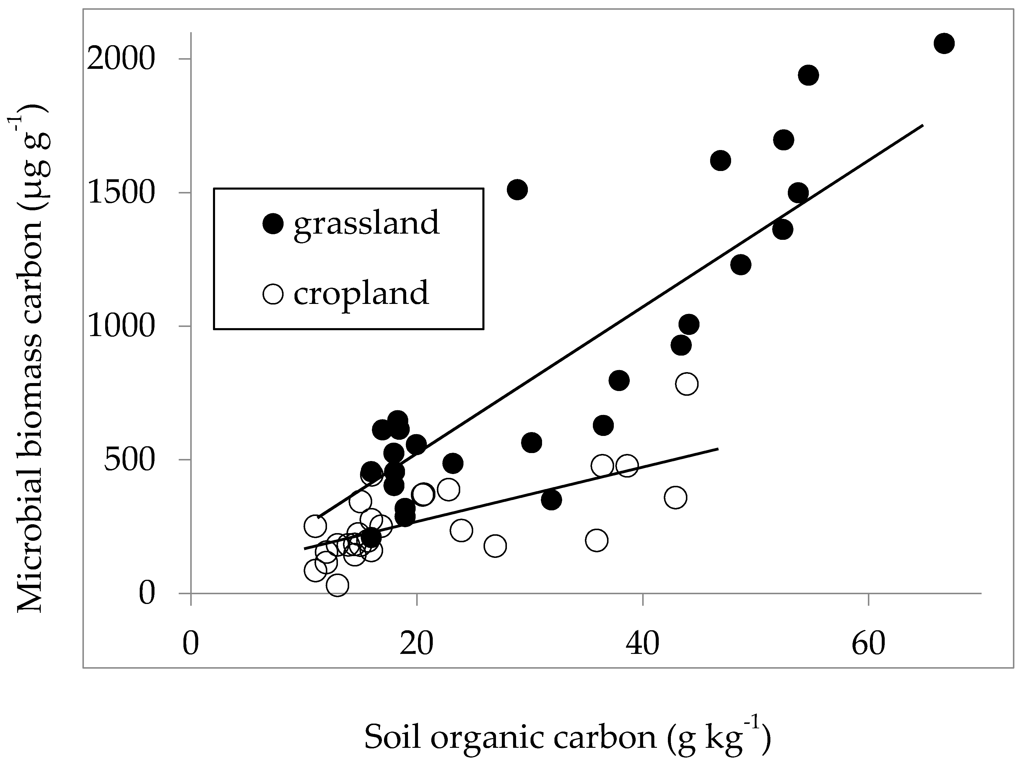 Agriculture free full text grasslands and croplands for Soil organic carbon