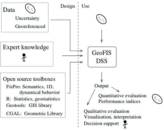 Agriculture | Free Full-Text | GeoFIS: An Open Source