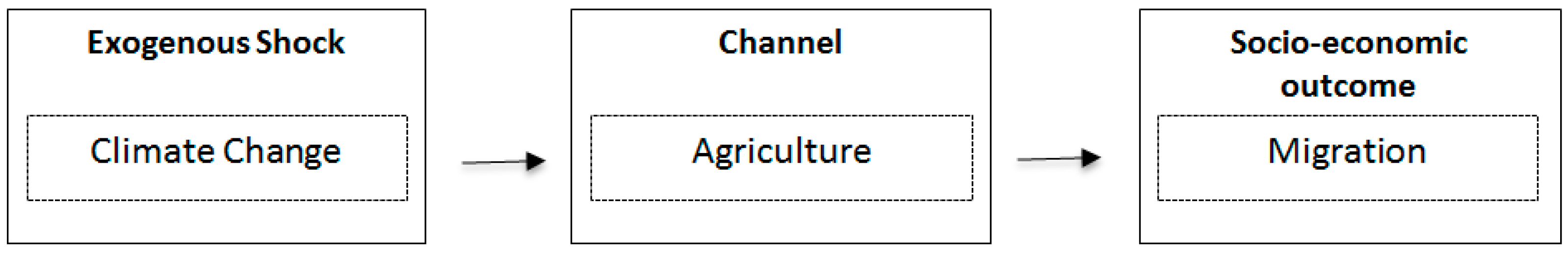 Agriculture | Free Full-Text | Recent Contributions of