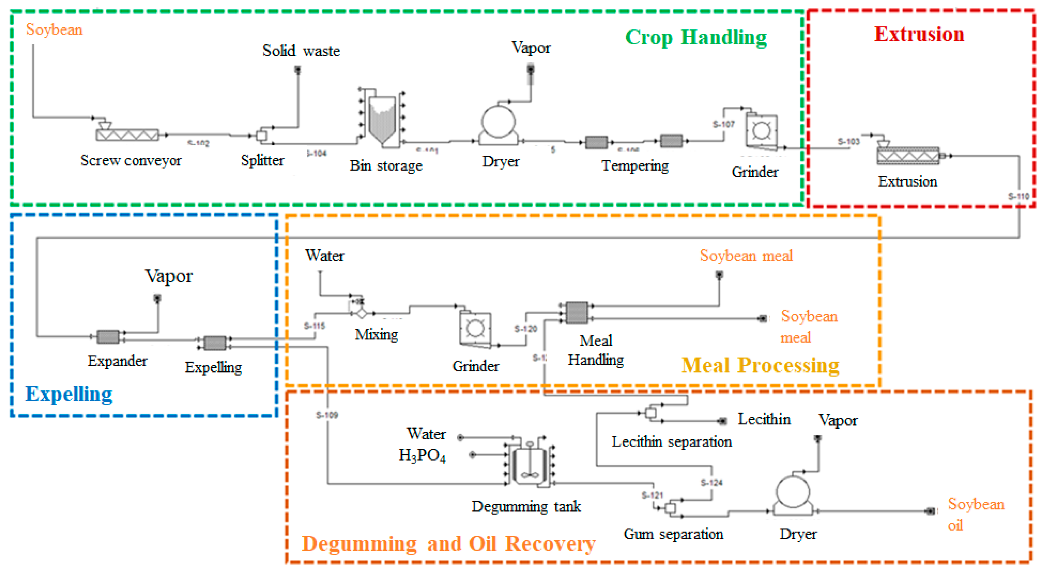 Agriculture Free Full Text Techno Economic Analysis Of Extruding