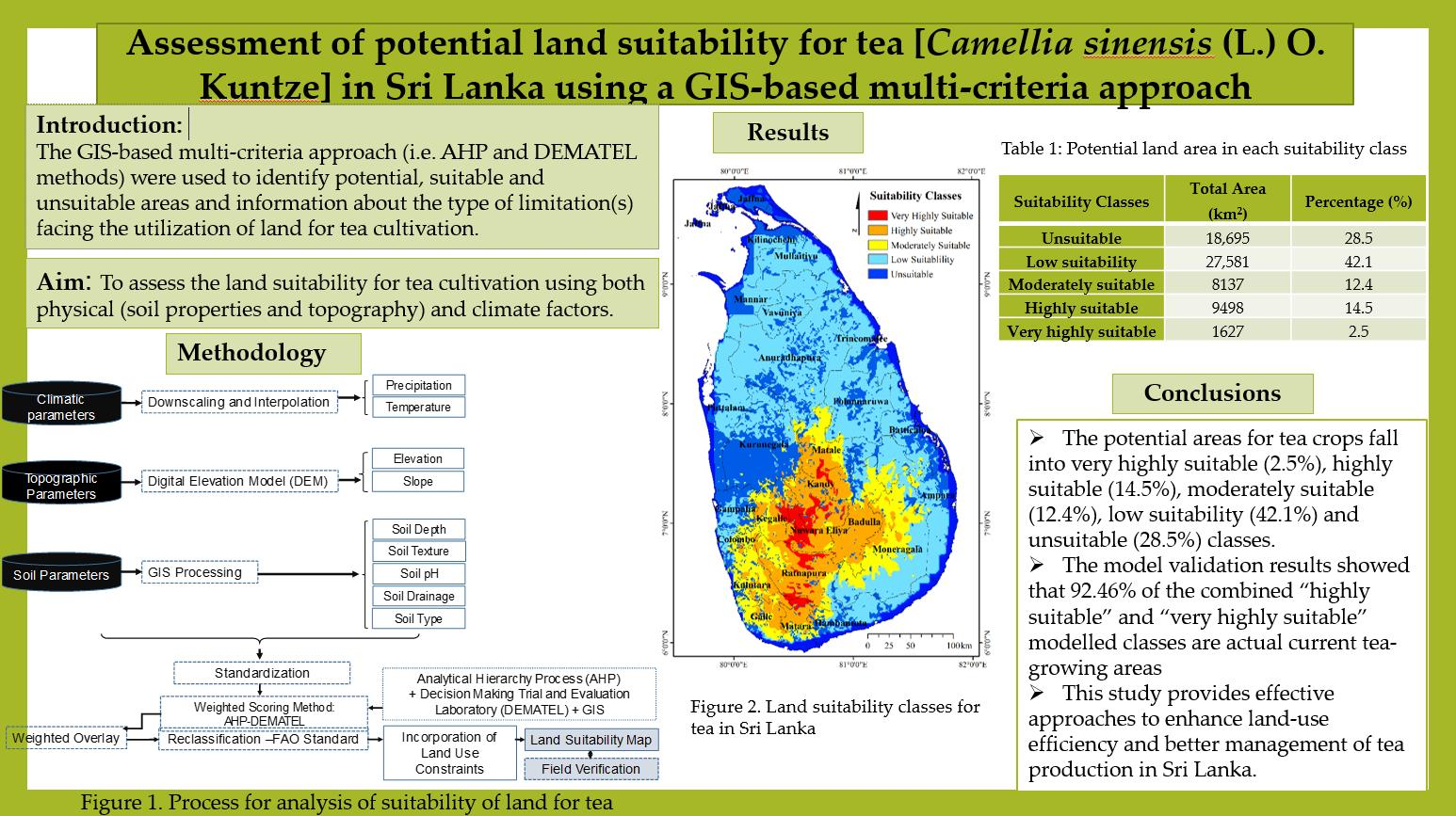 Agriculture   Free Full-Text   Assessment of Potential Land