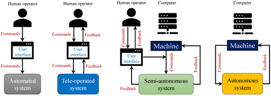 Agriengineering Free Full Text Development Of User Integrated Semi Autonomous Lawn Mowing Systems A Systems Engineering Perspective And Proposed Architecture Html