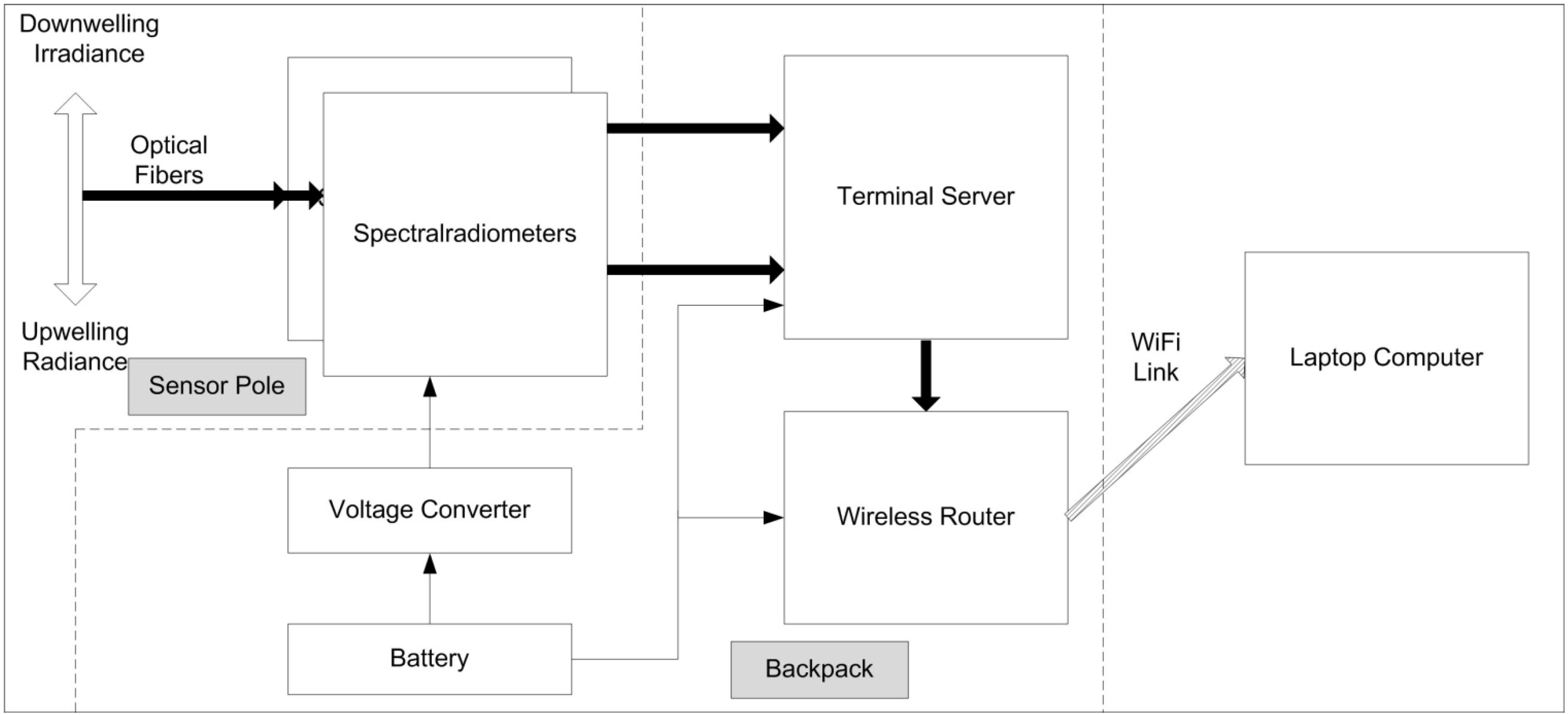 Wireless Router Block Diagram Components - Library Of Wiring Diagrams •