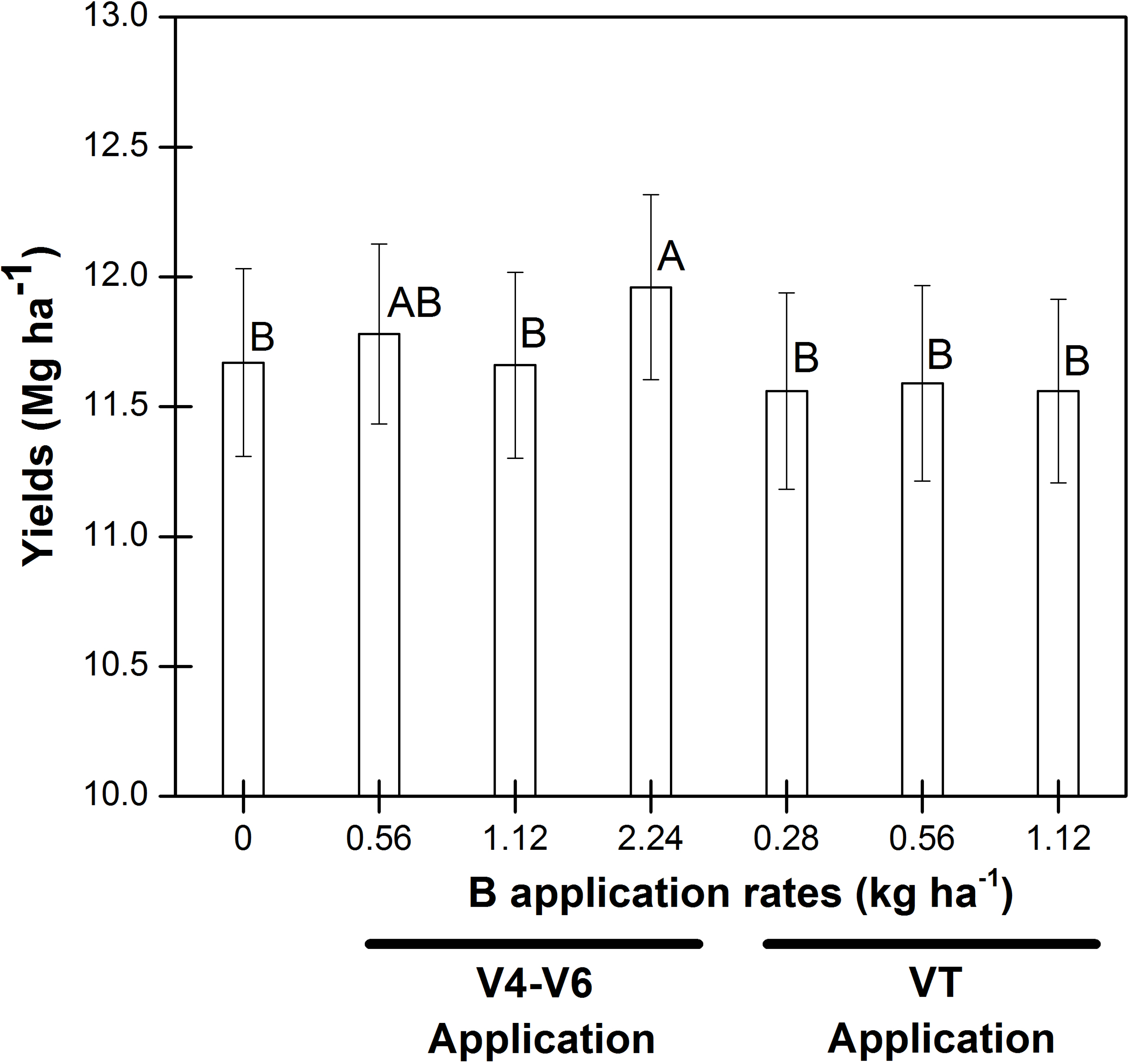 Agronomy free full text effect of foliar boron fertilization agronomy 05 00001 g001 1024 nvjuhfo Images