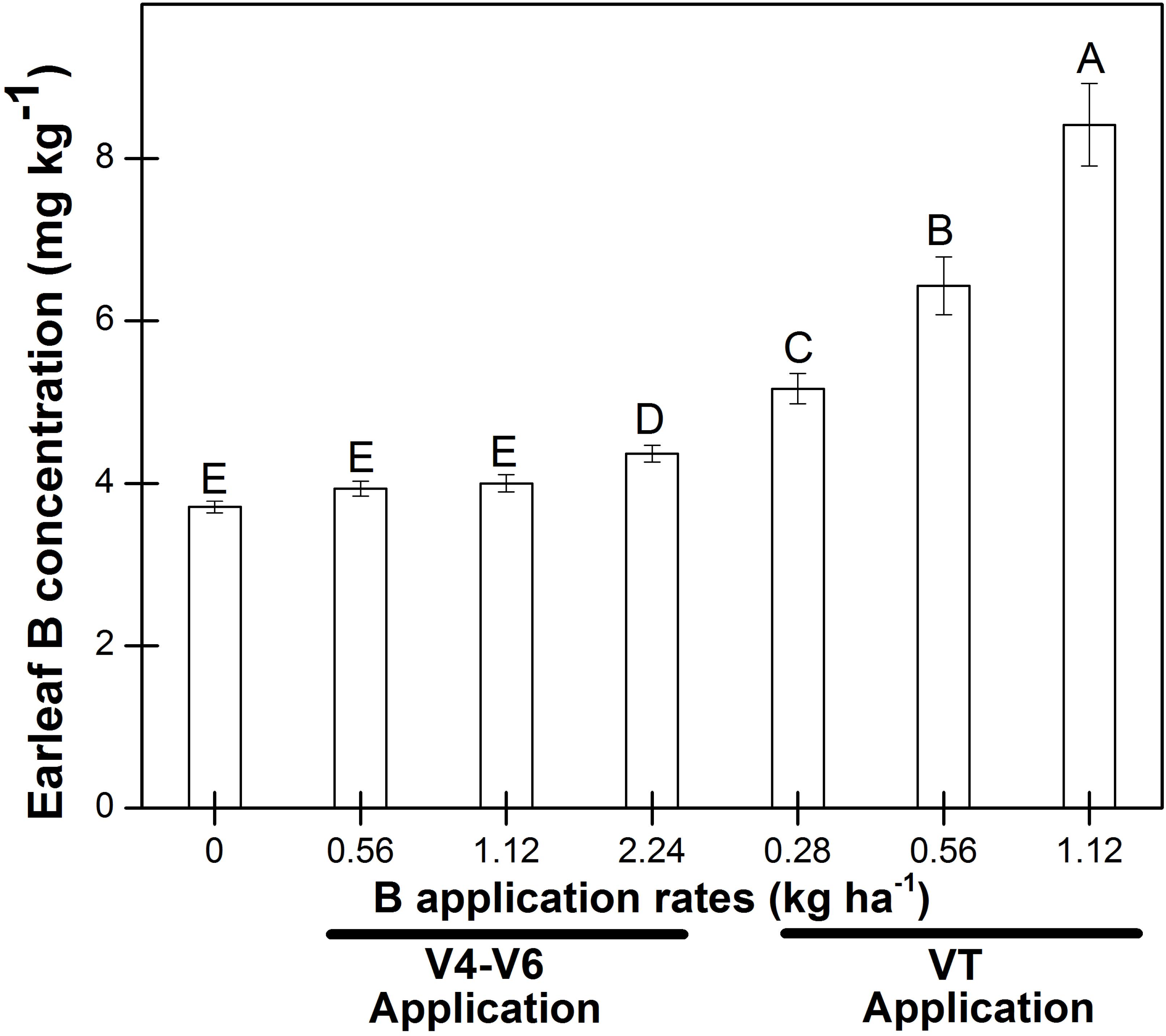 Agronomy free full text effect of foliar boron fertilization agronomy 05 00001 g002 1024 nvjuhfo Images