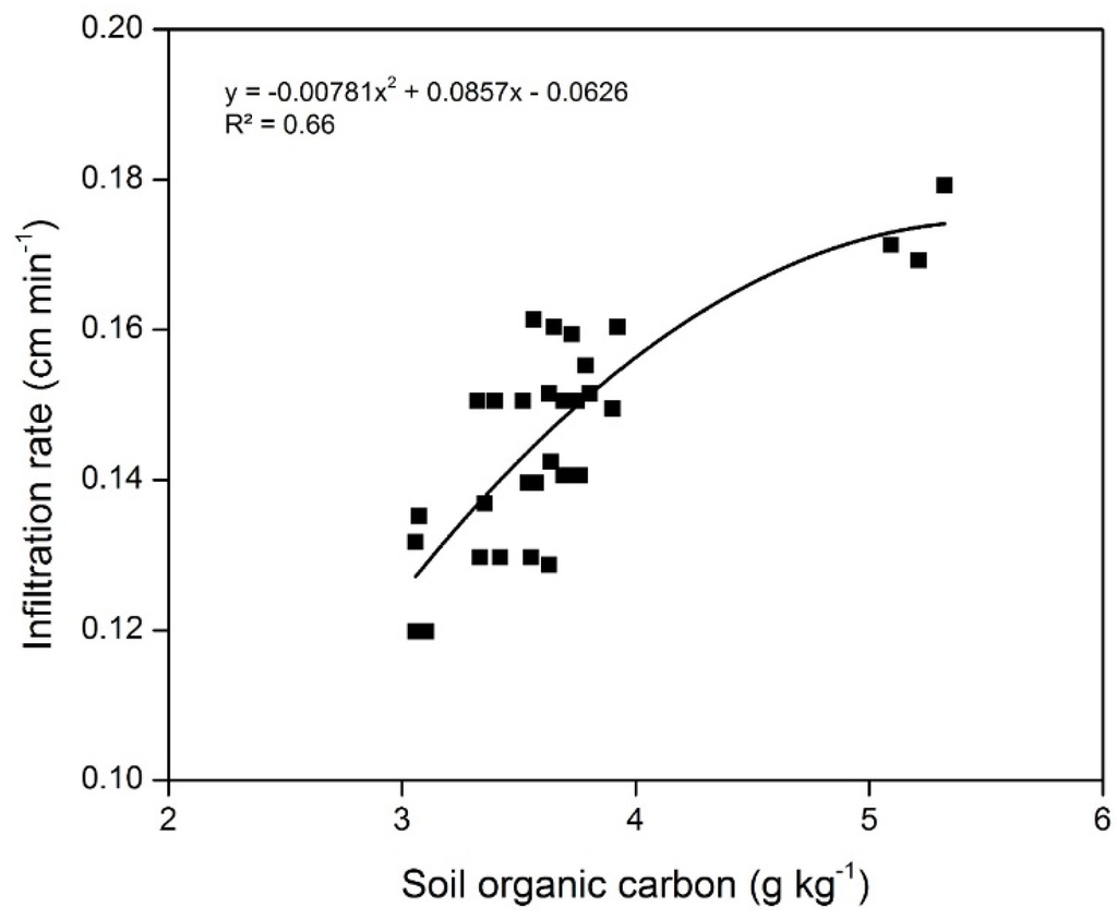 Agronomy free full text effects of long term for Soil organic carbon