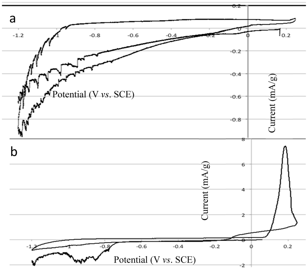 cyclic voltammetry thesis