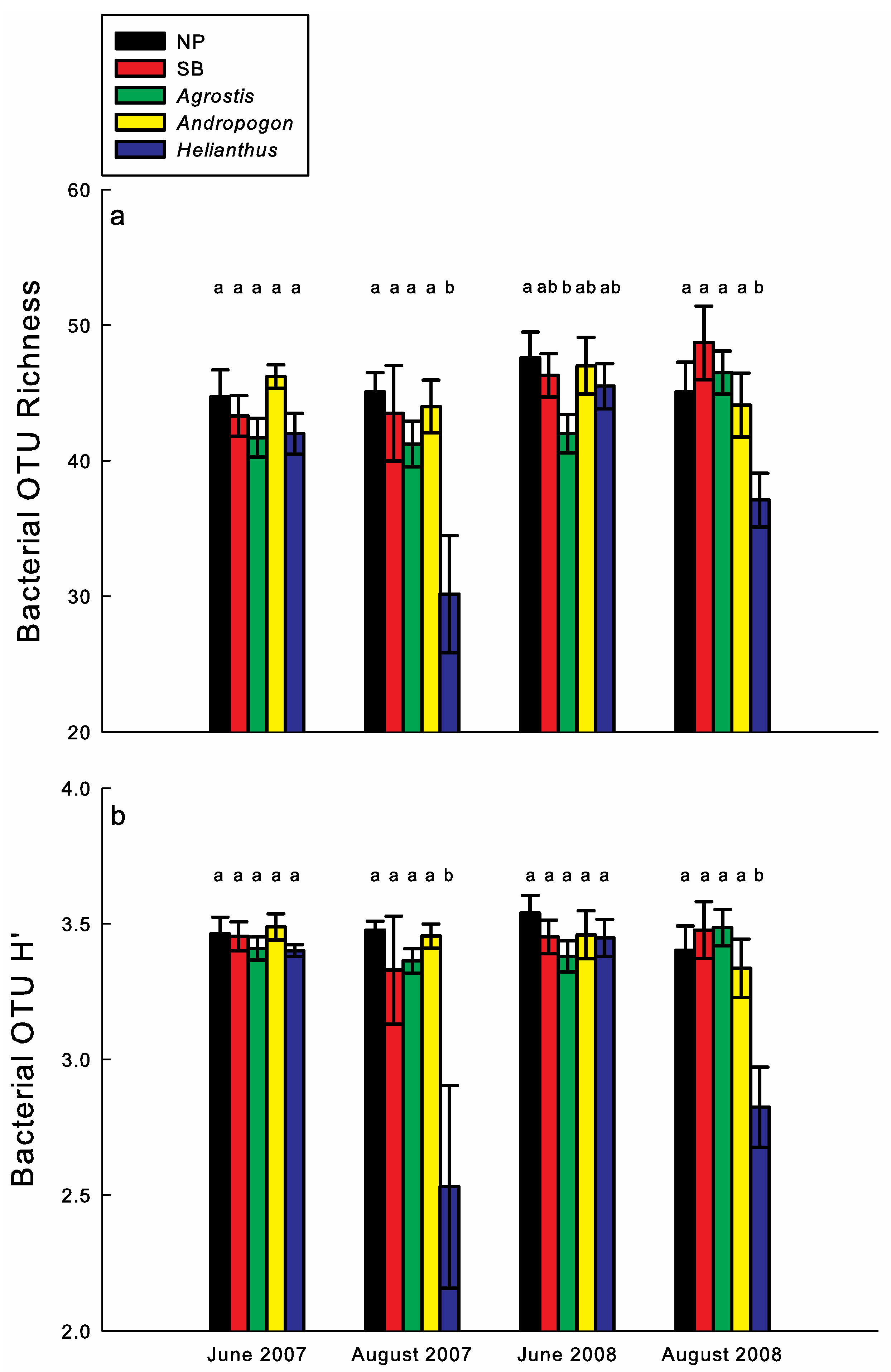 Agronomy   Free Full-Text   Temporal Dynamics in Rhizosphere