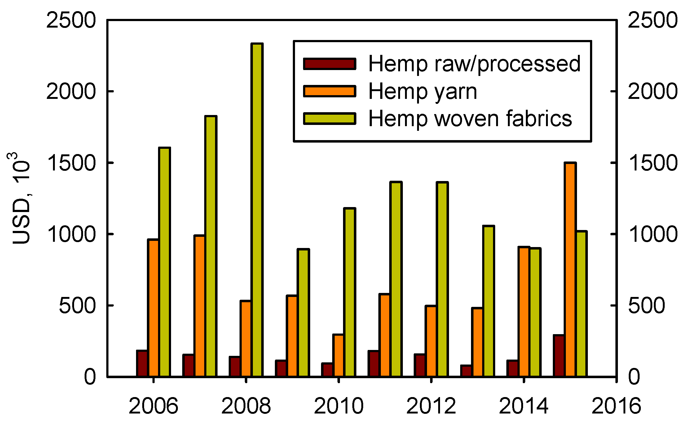 Agronomy   Free Full-Text   Industrial Hemp in North America