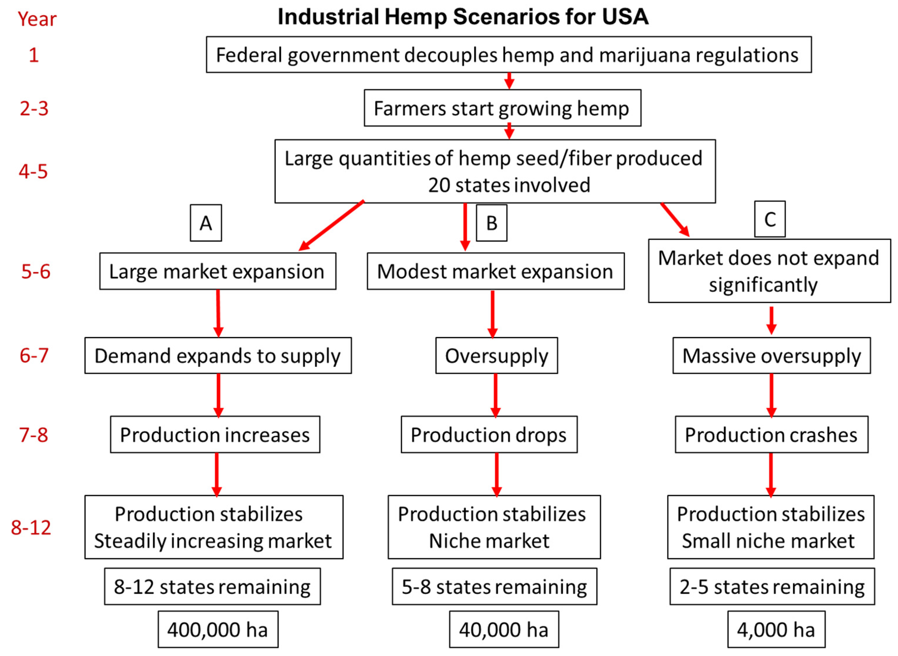 Agronomy | Free Full-Text | Industrial Hemp in North America