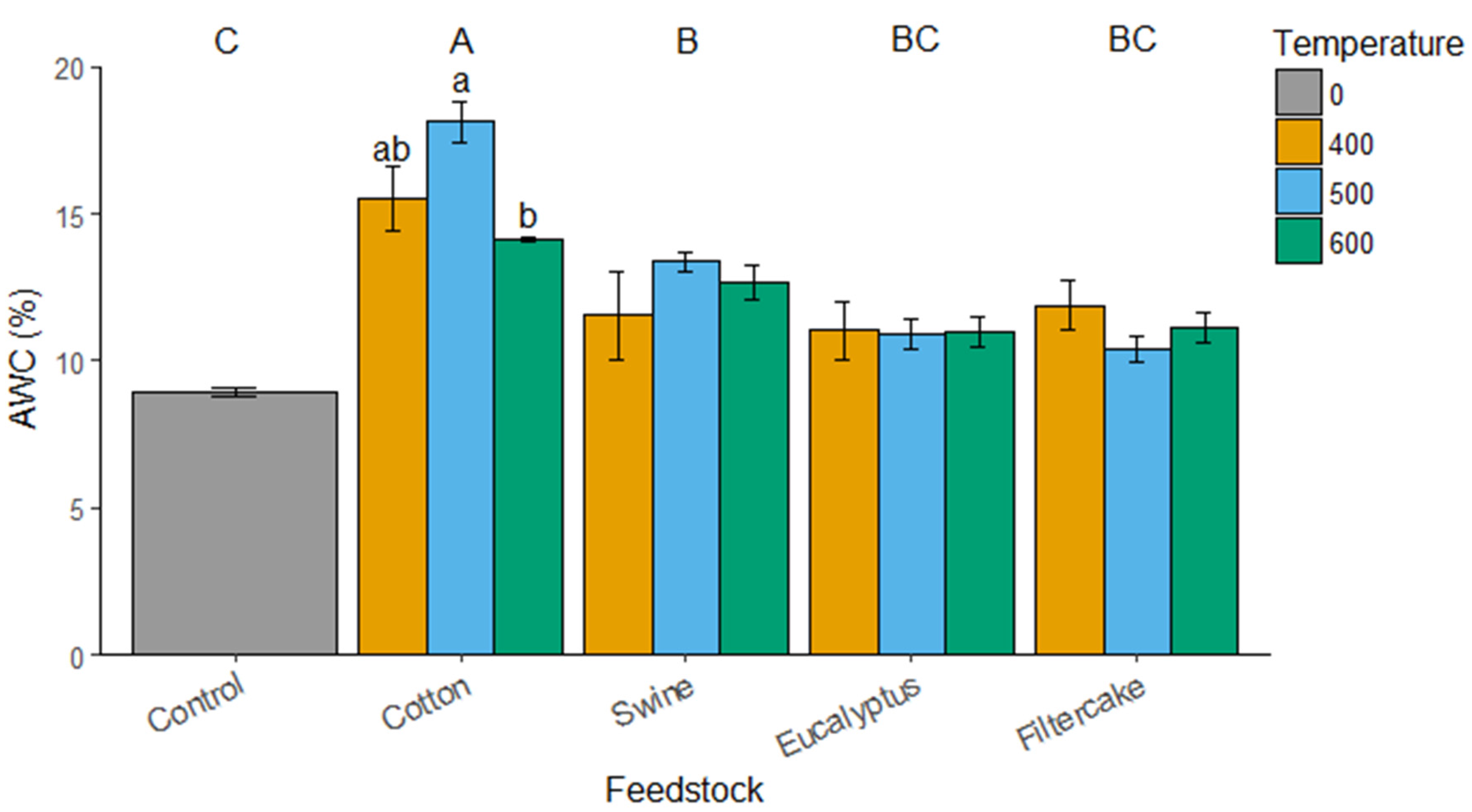 Agronomy free full text impact of different for Soil 5 letters