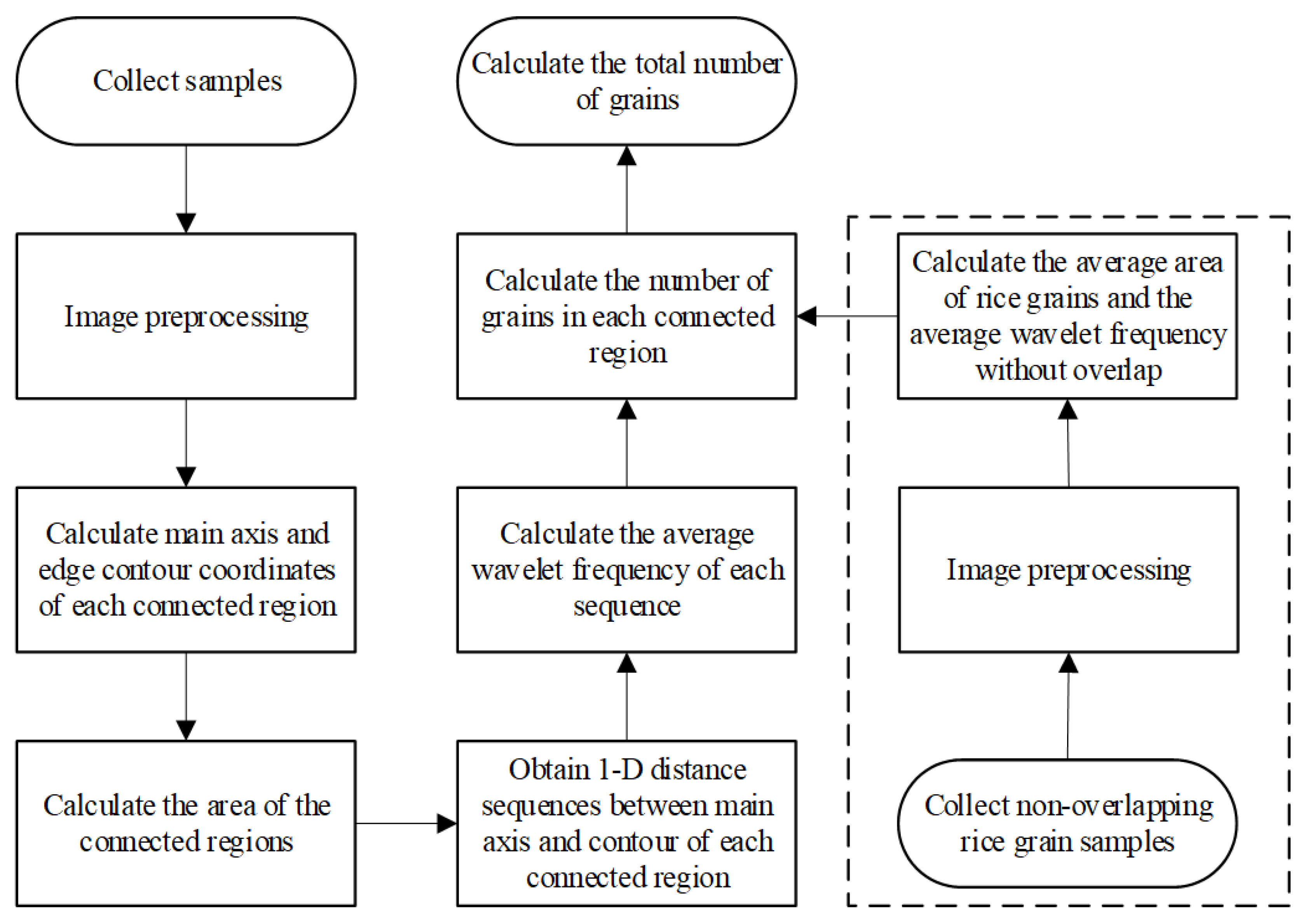 Agronomy Free Full Text Image Based On Panicle Rice Oryza Process Flow Diagram Mill No