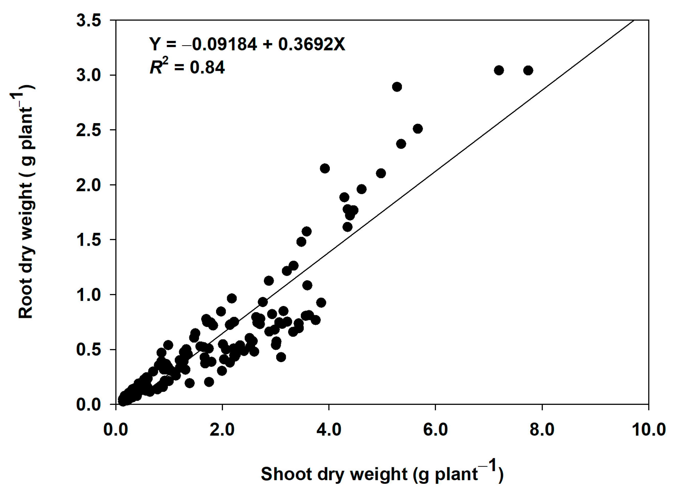 Agronomy | Free Full-Text | Effects of Soil-Applied
