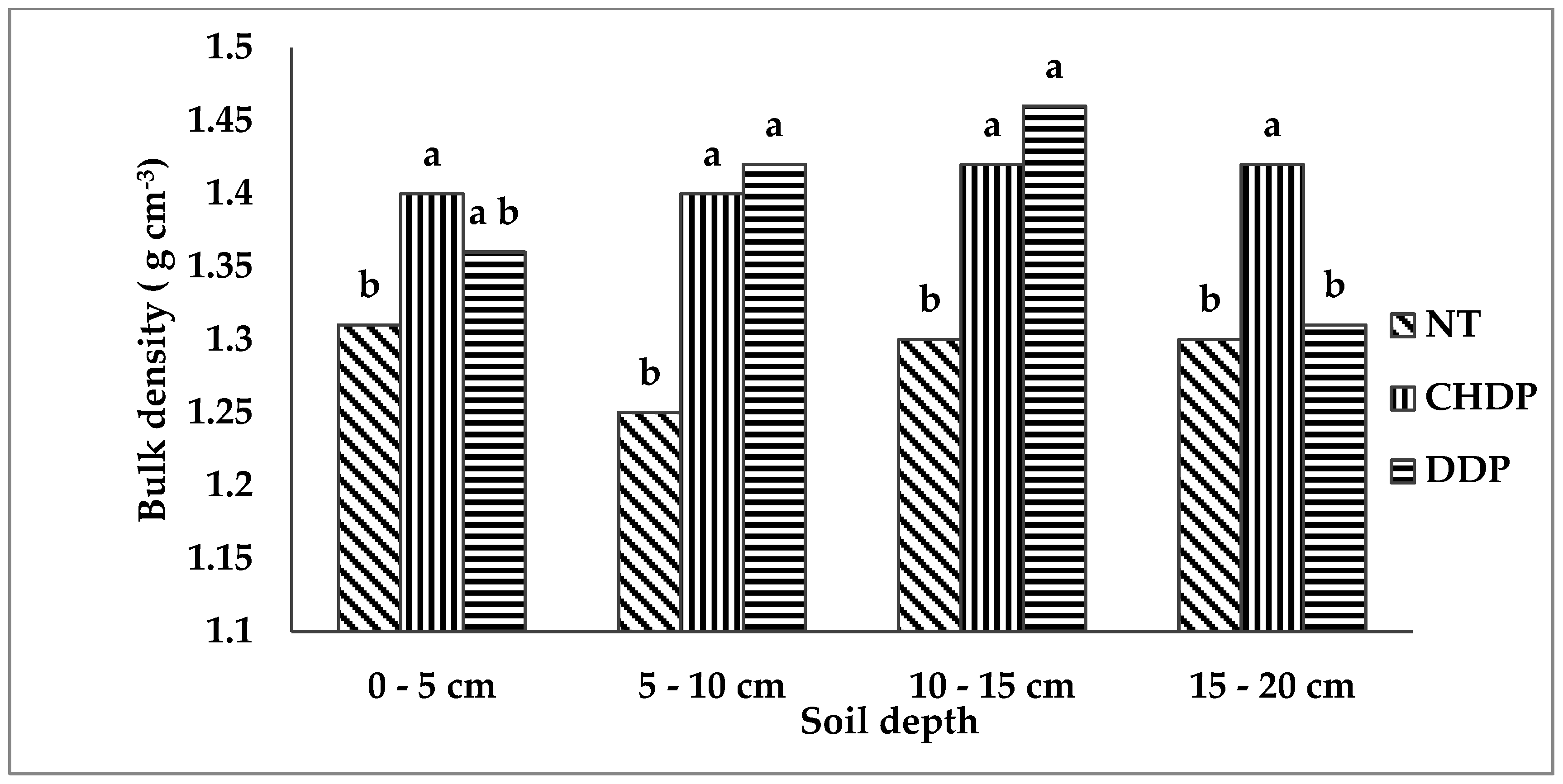 Agronomy | Free Full-Text | Comparison of Energy Used and