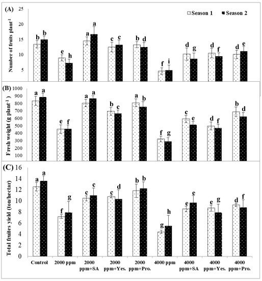 Agronomy | Free Full-Text | Treatment of Sweet Pepper with Stress  Tolerance-Inducing Compounds Alleviates Salinity Stress Oxidative Damage by  Mediating the Physio-Biochemical Activities and Antioxidant Systems | HTML