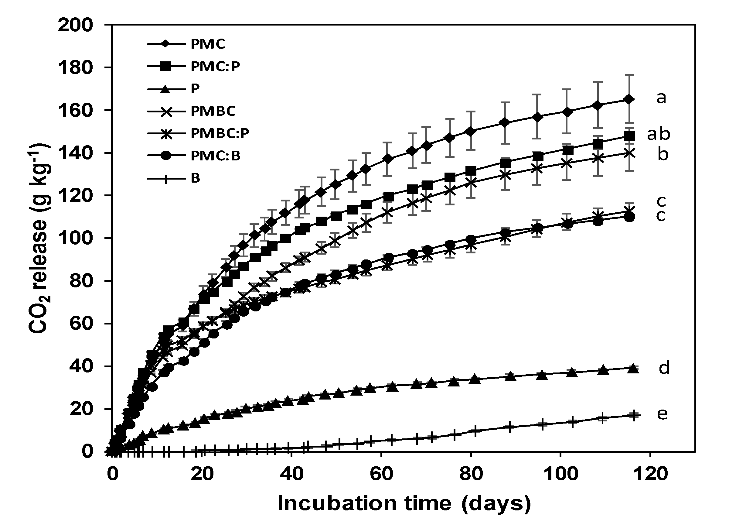 Agronomy | Free Full-Text | Biochar Improves the Properties of Poultry  Manure Compost as Growing Media for Rosemary Production | HTML