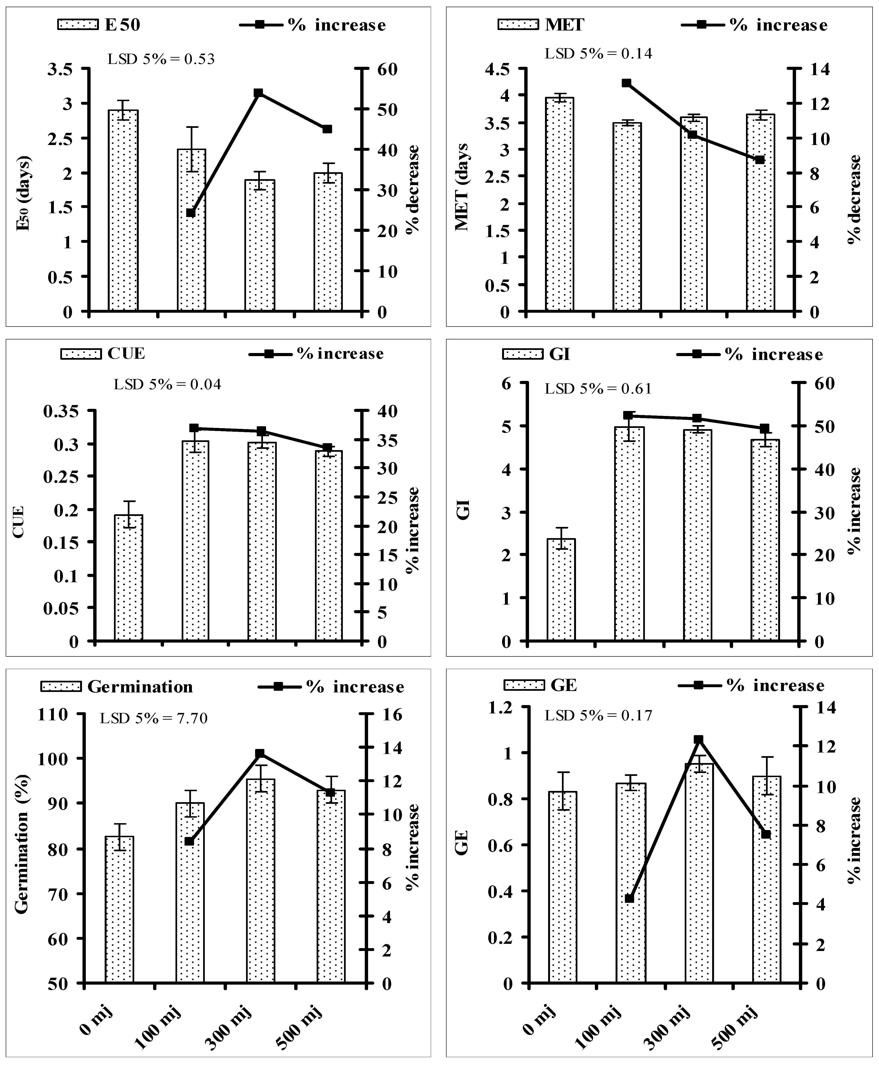 Agronomy Free Full Text Quantitative Determination Of The Effects Of He Ne Laser Irradiation On Seed Thermodynamics Germination Attributes And Metabolites Of Safflower Carthamus Tinctorius L In Relation With The Activities Of