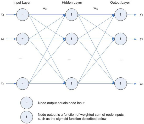 term paper on neural networks Much current work in artificial intelligence is focused on neural networks (a form of computational intelligence) an artificial neural network in a computer attempts.