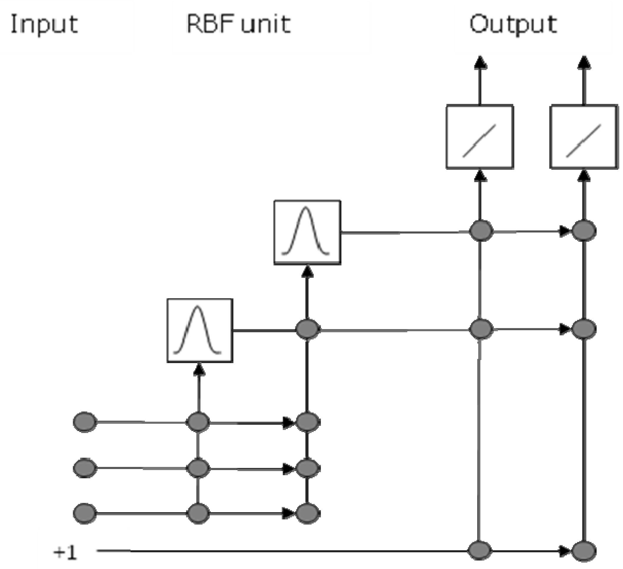 Algorithms | Free Full-Text | Radial Basis Function Cascade