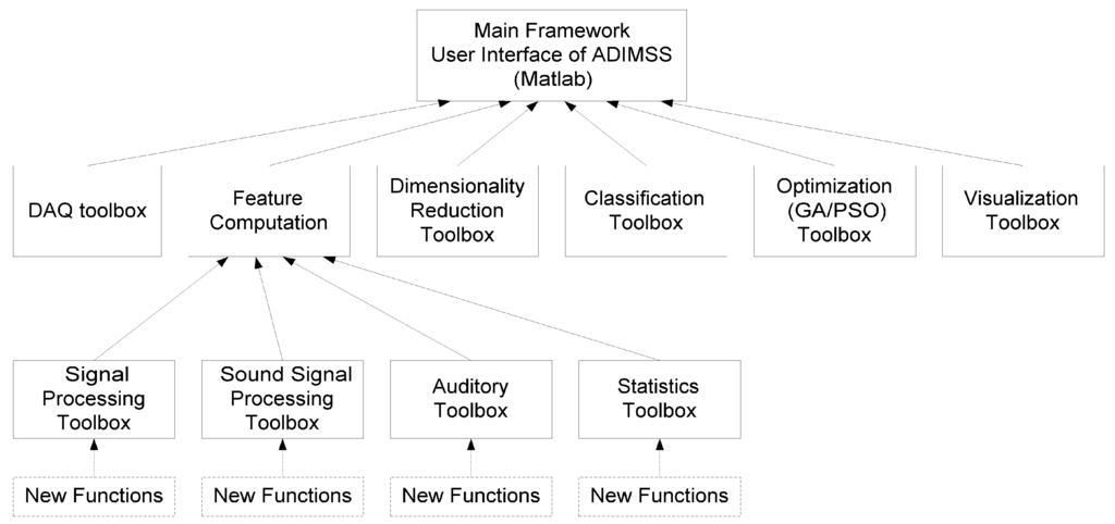 Algorithms   Free Full-Text   Methodology, Algorithms, and