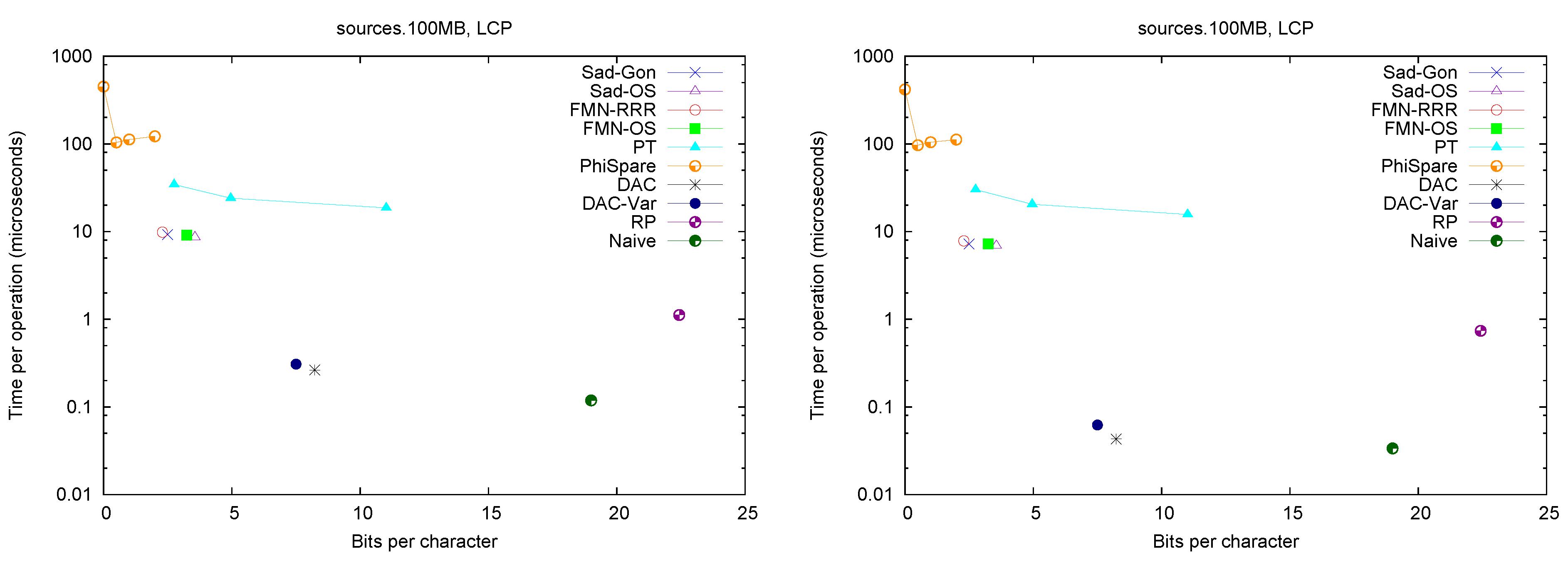 Data Structure - Binary Search Tree