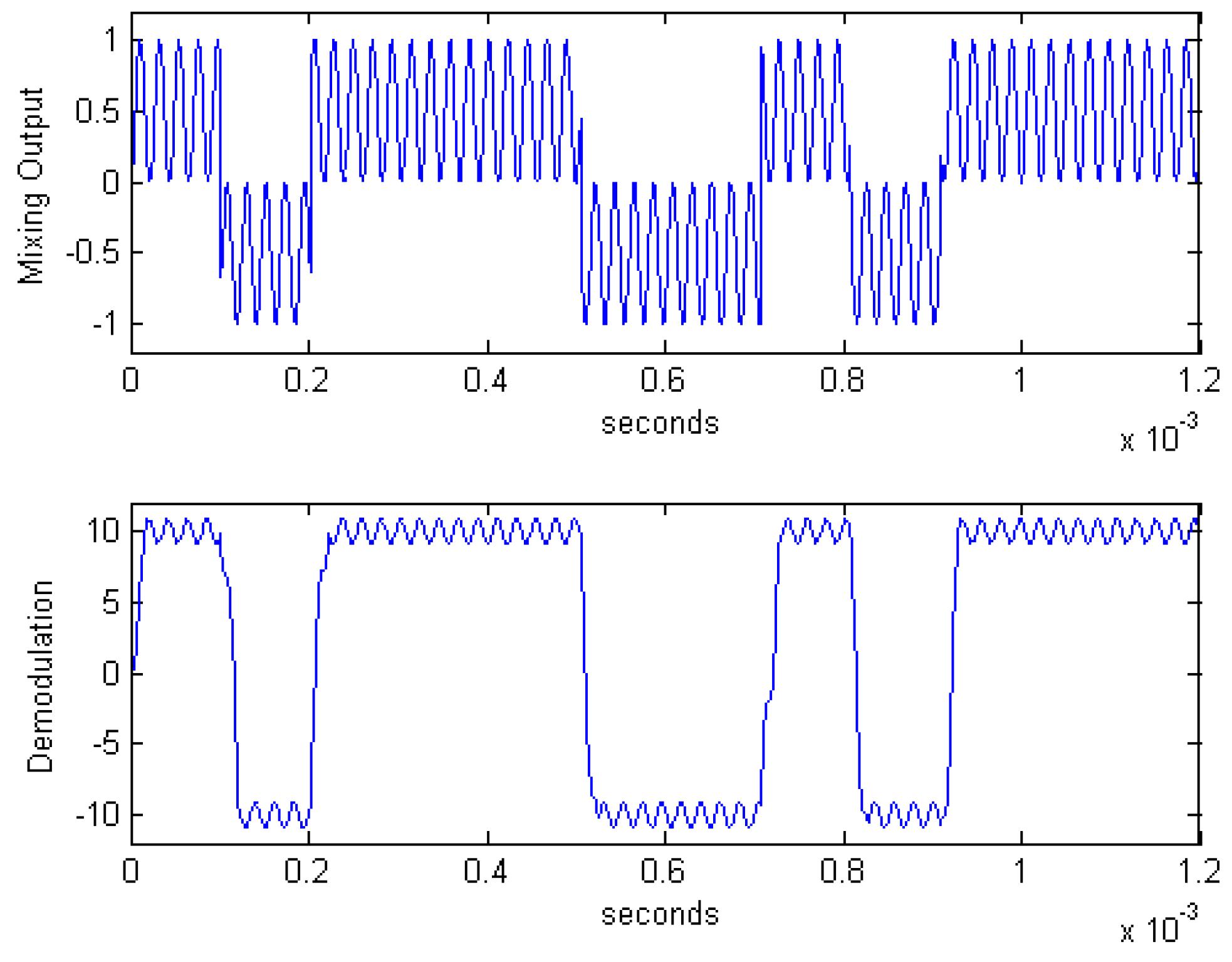 Algorithms   Free Full-Text   Code Synchronization Algorithm