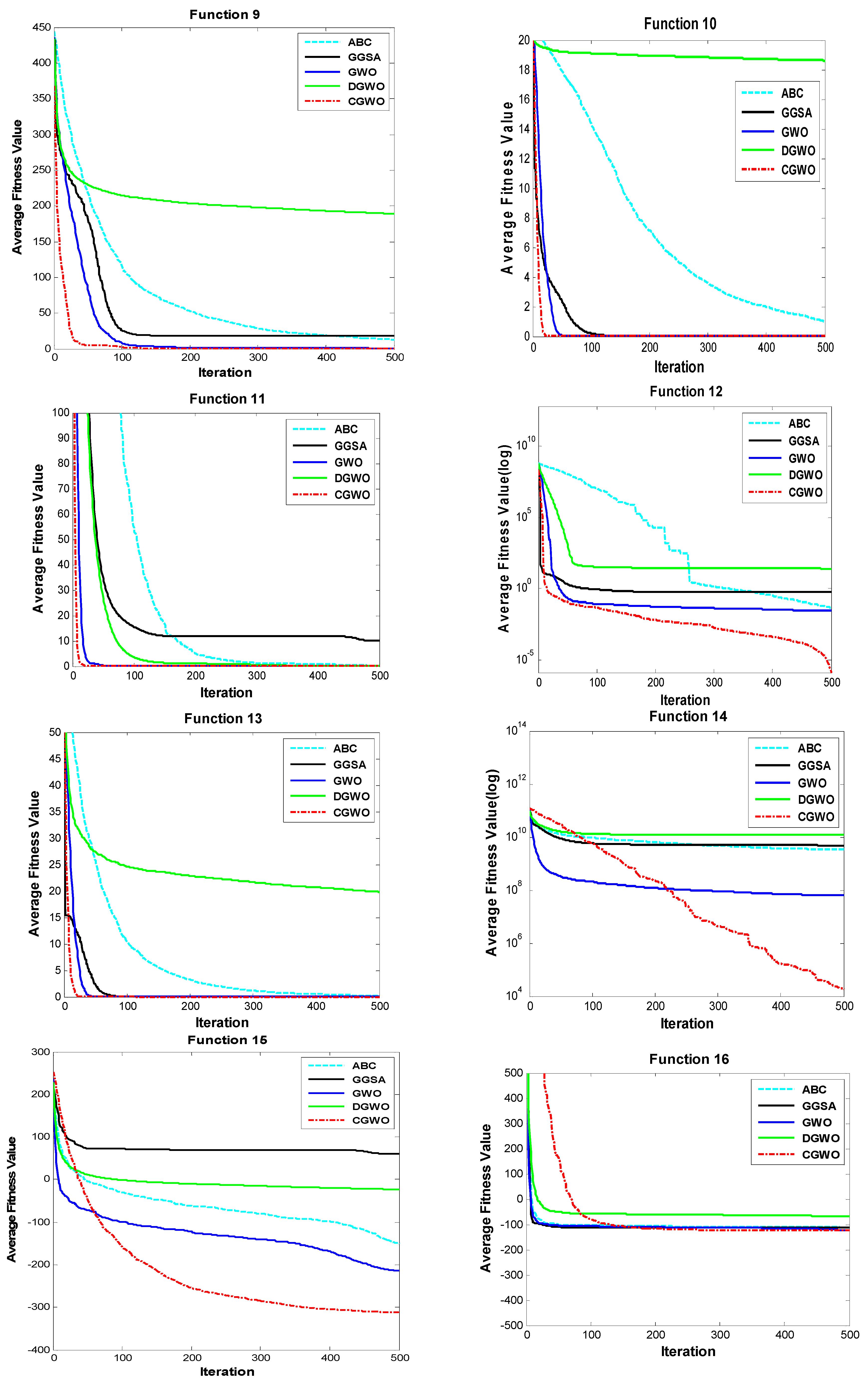 optimization of benchmark functions using vts abc algorithm Algorithm-annotate 01000  benchmark-timer 0710700 bencode 0600 bera 20040930 berkeleydb 05500  dynaloader-functions 030.