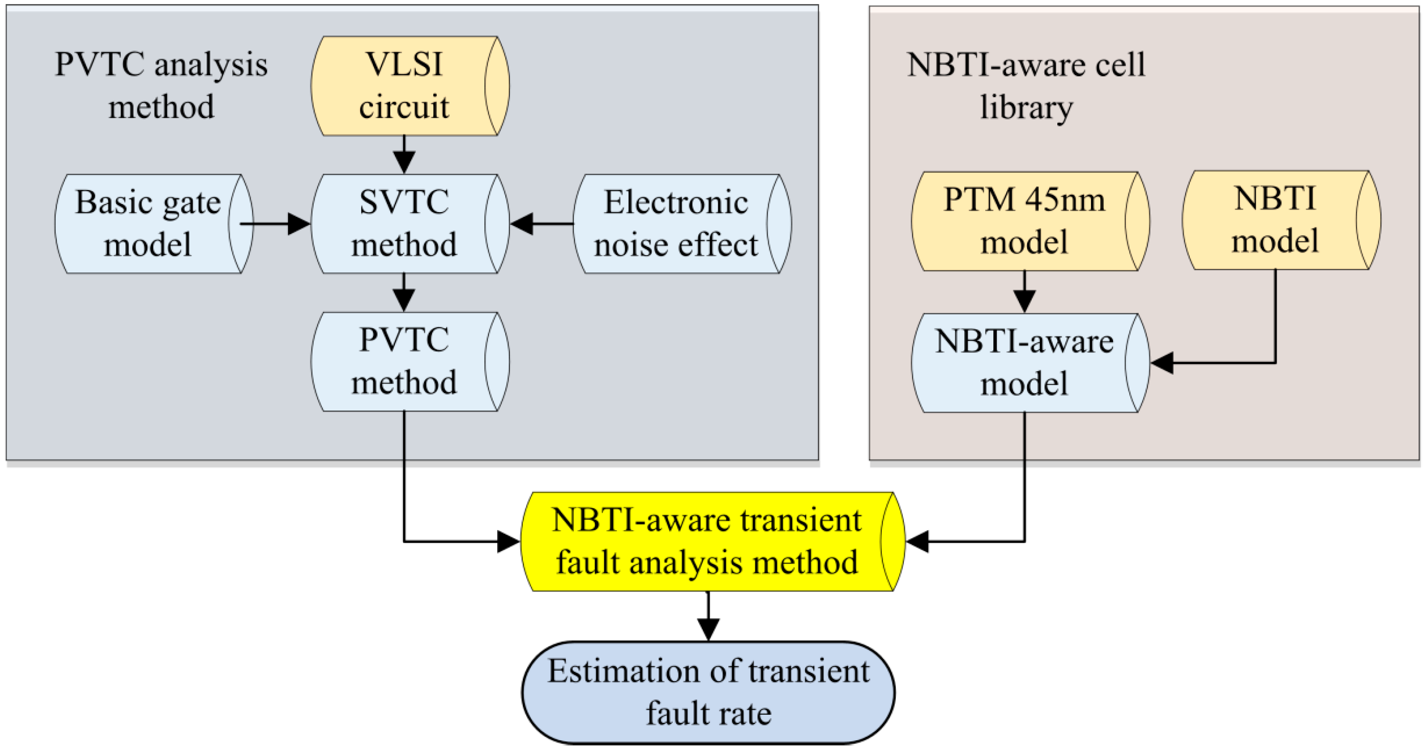 integrated circuit design Working from the fundamentals of transistor-level design and building up to  system-level considerations, digital integrated circuit design shows students  with.