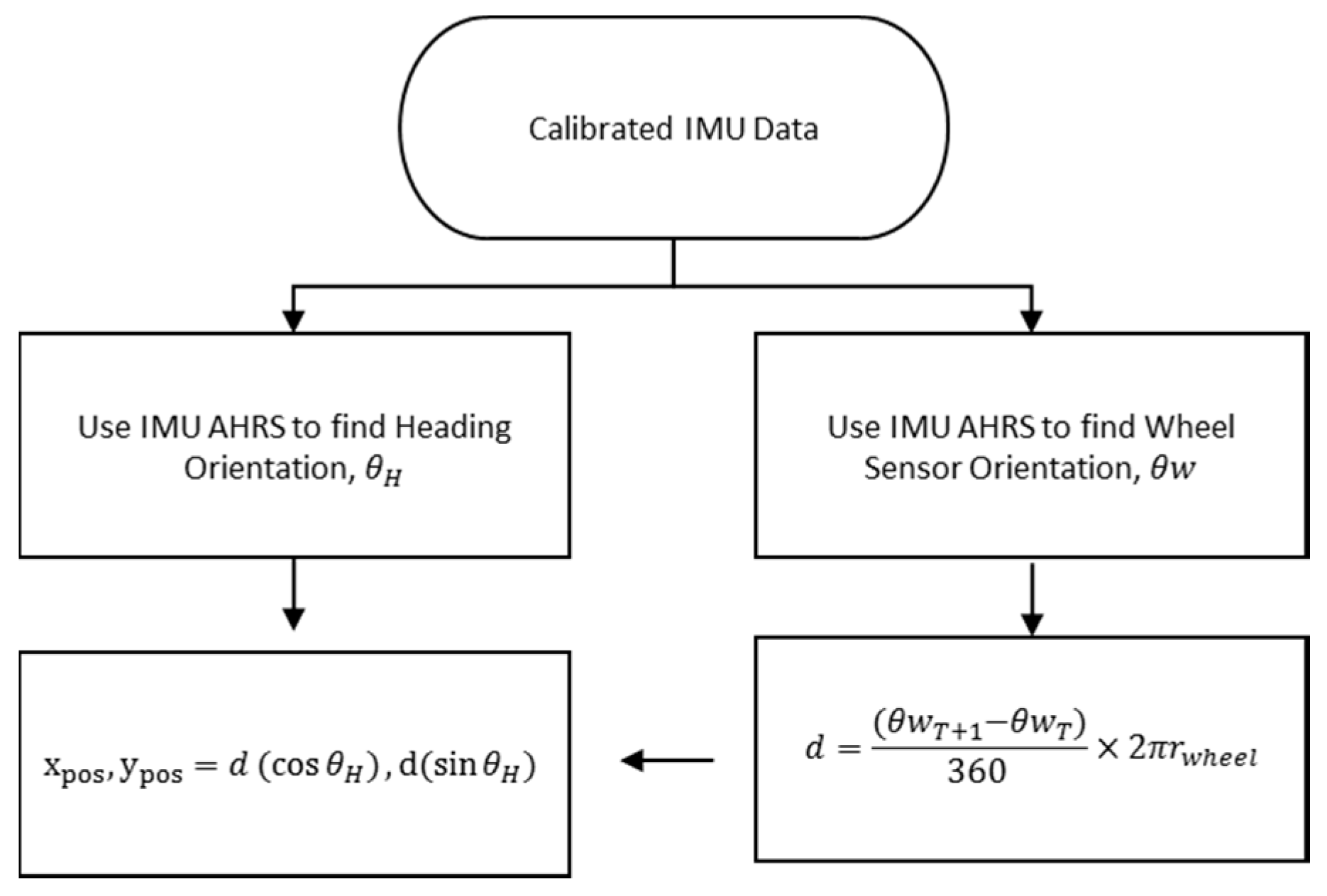Algorithms | Free Full-Text | A Novel AHRS Inertial Sensor