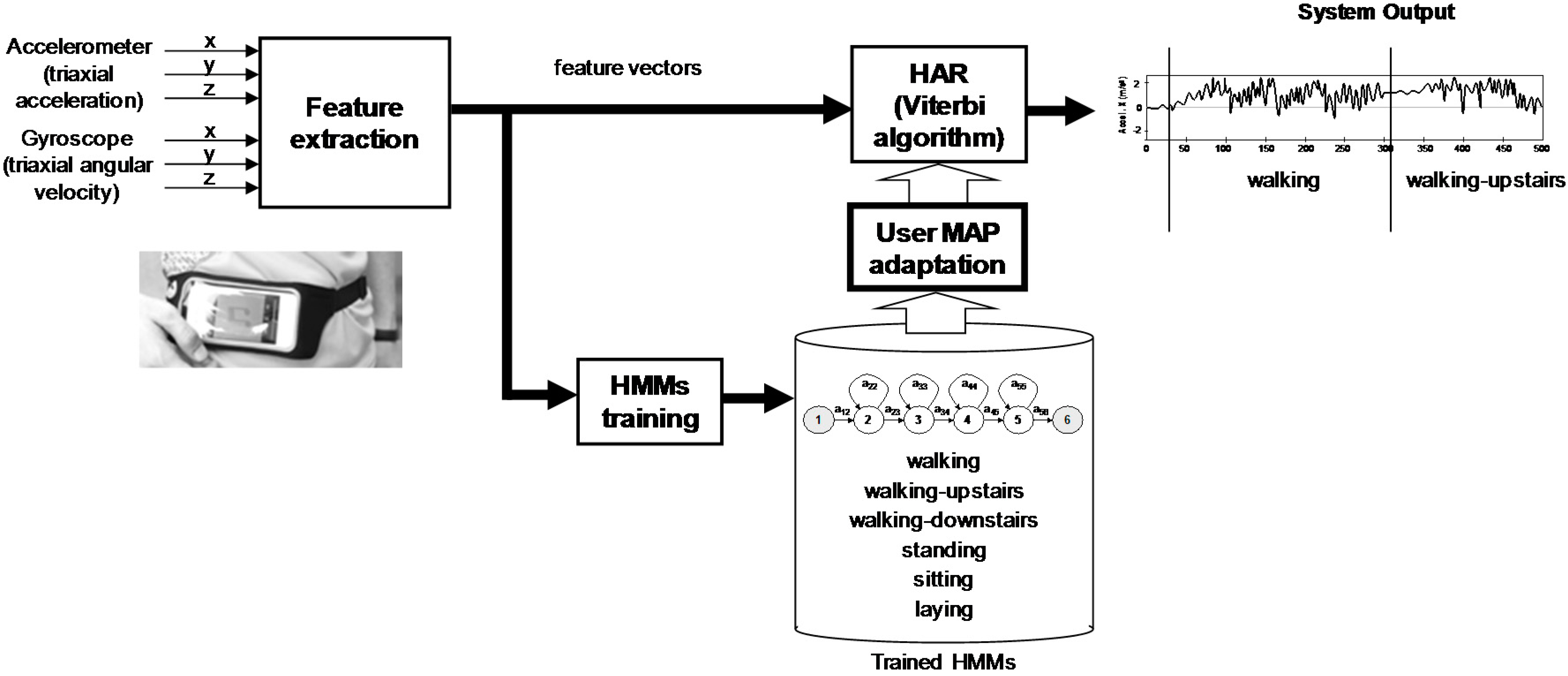 Algorithms | Free Full-Text | HMM Adaptation for Improving a Human