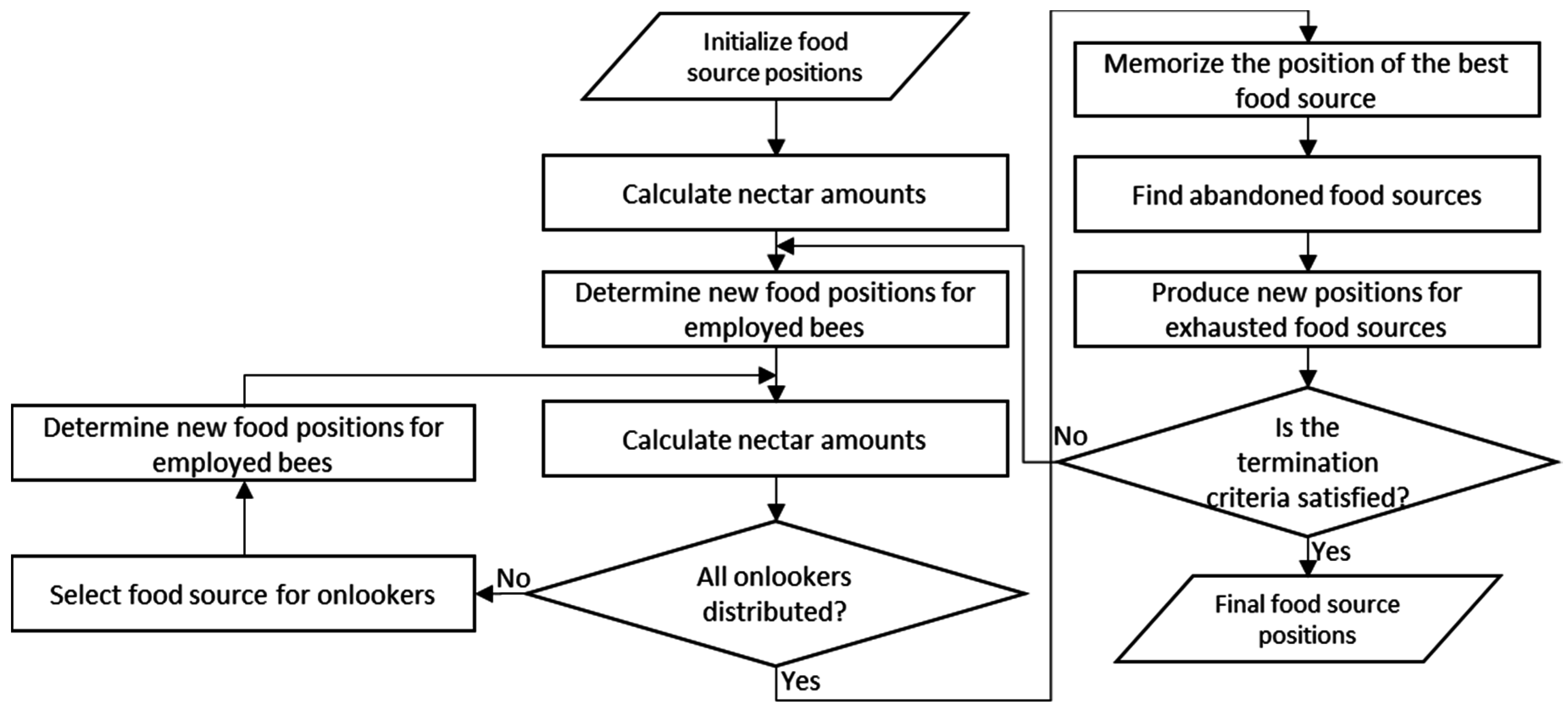 Algorithms free full text a practical and robust execution artificial bee colony flowchart algorithms 09 00063 g004 nvjuhfo Choice Image