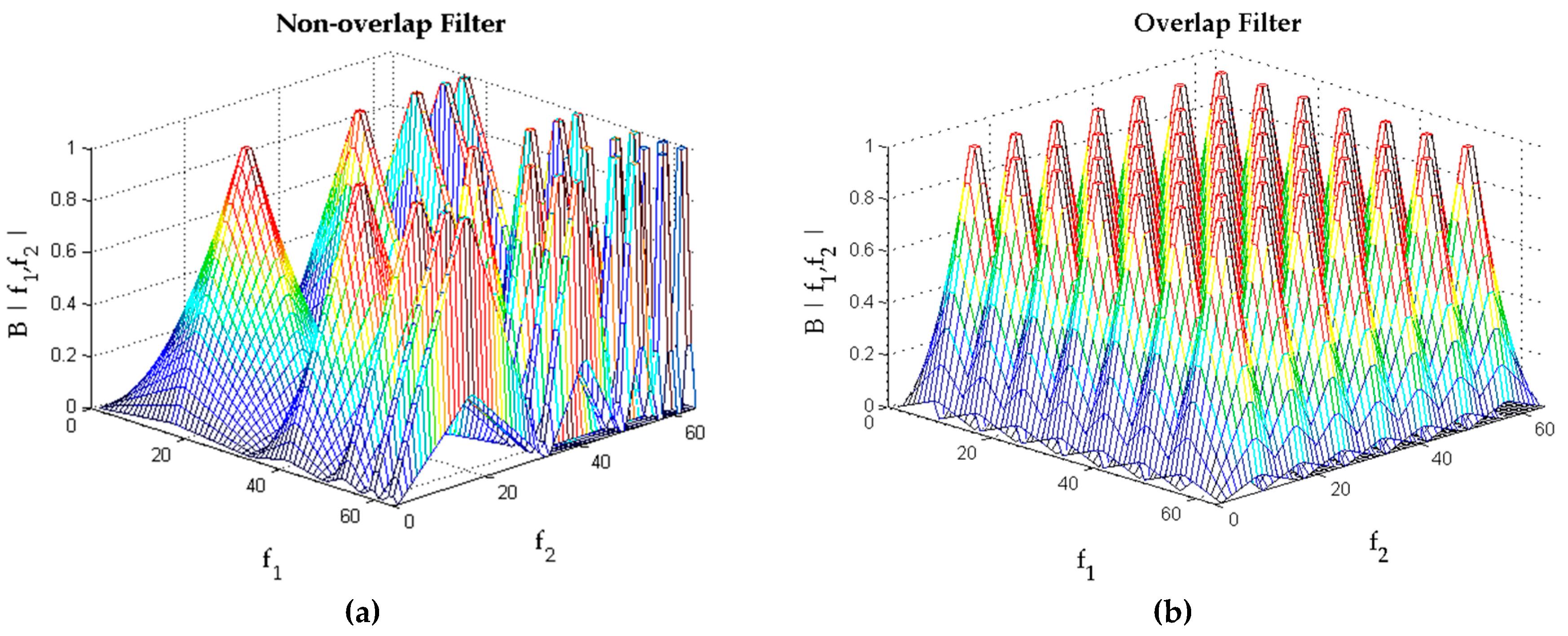 Algorithms   Free Full-Text   Development of Filtered Bispectrum for