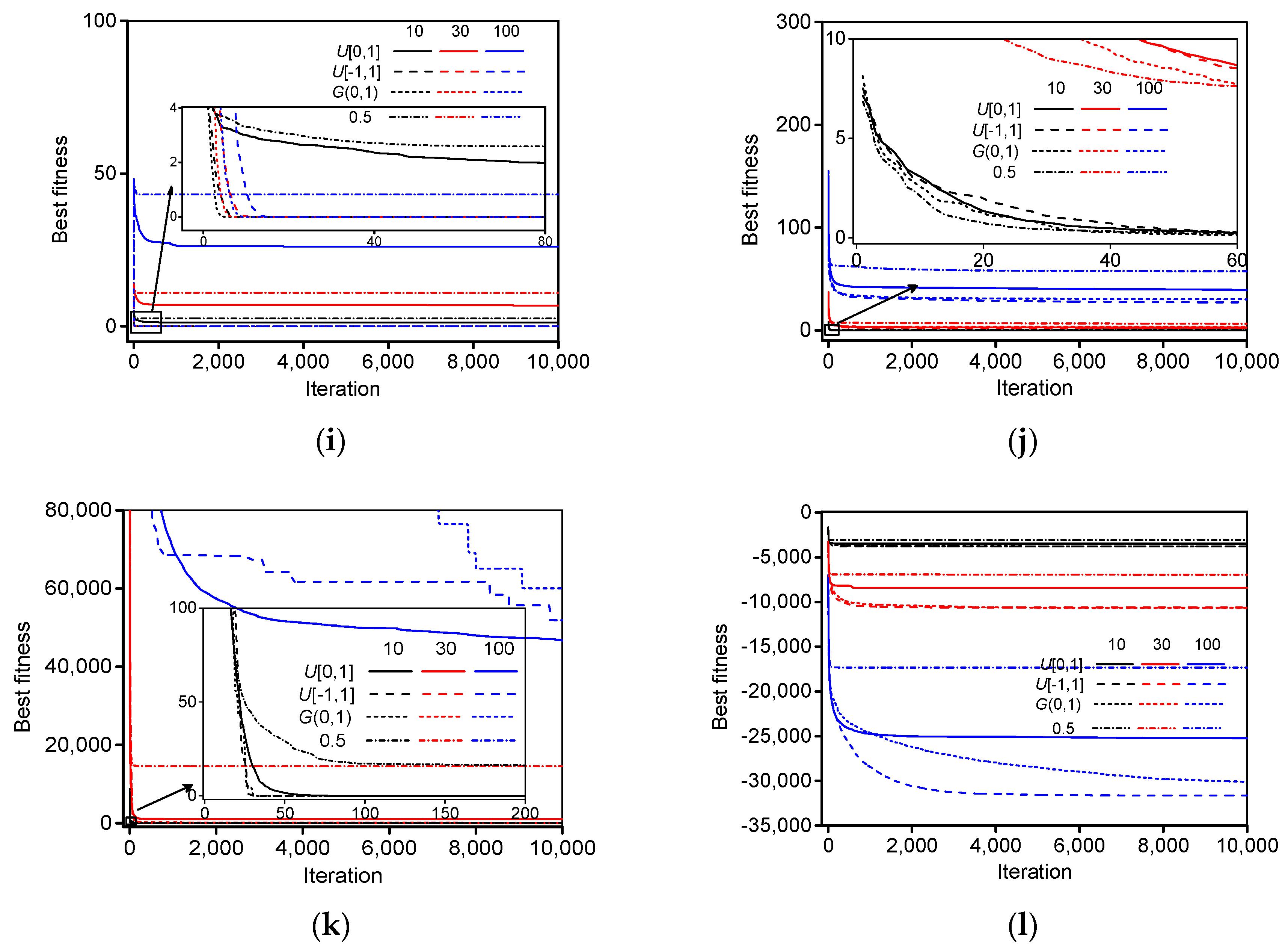 Mean-Variance Analysis