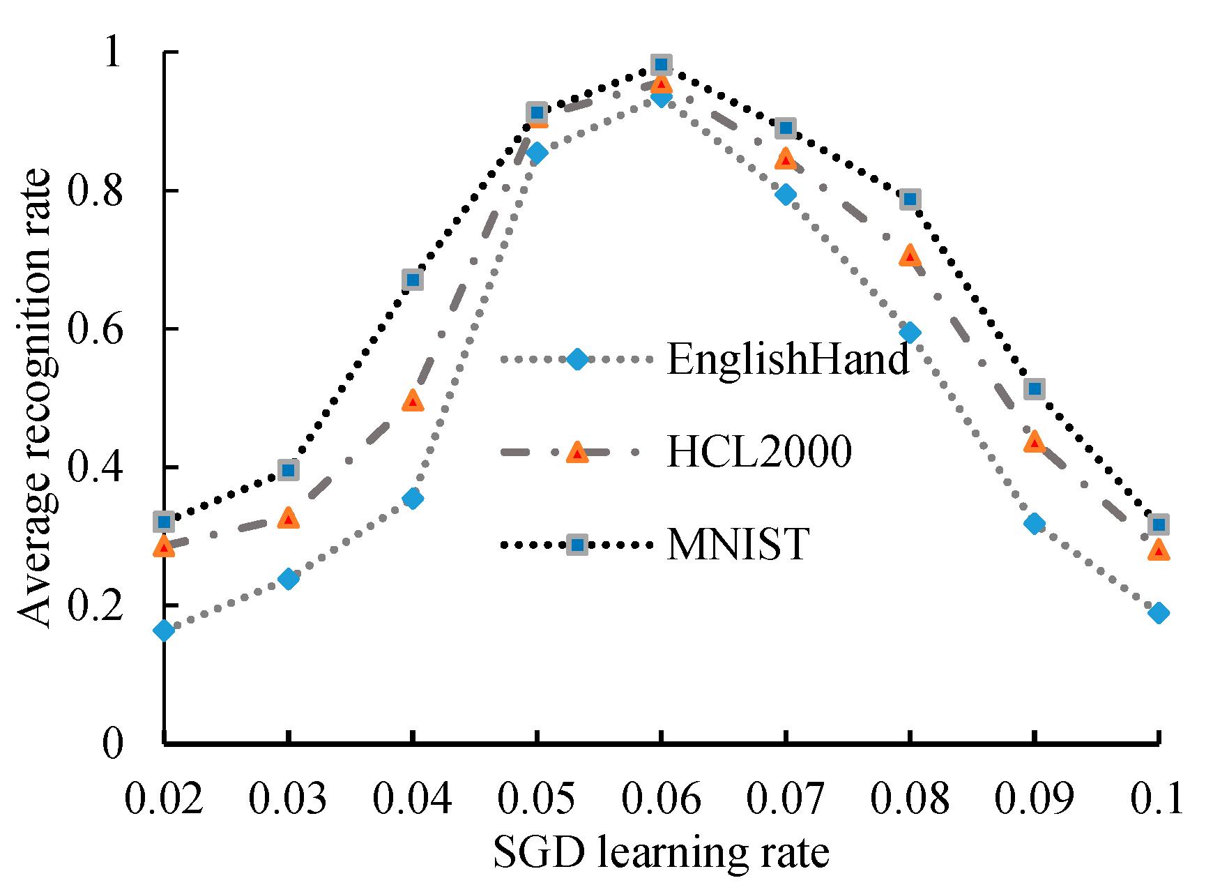 Algorithms | Free Full-Text | Modified Convolutional Neural